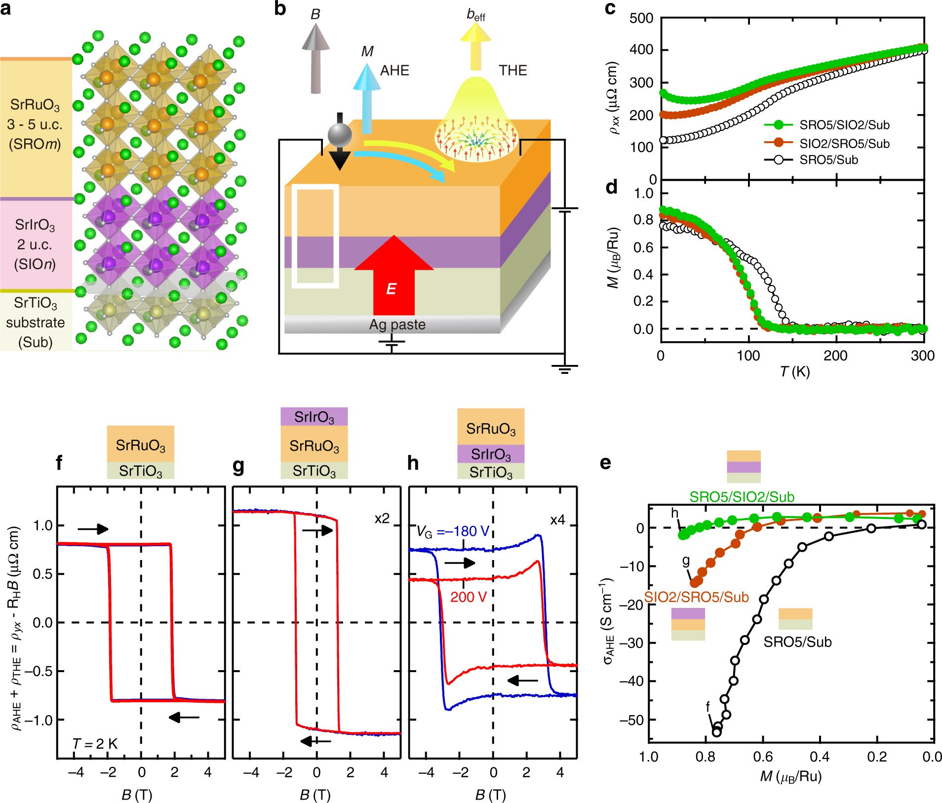 Electric-field control of anomalous and topological Hall effects in