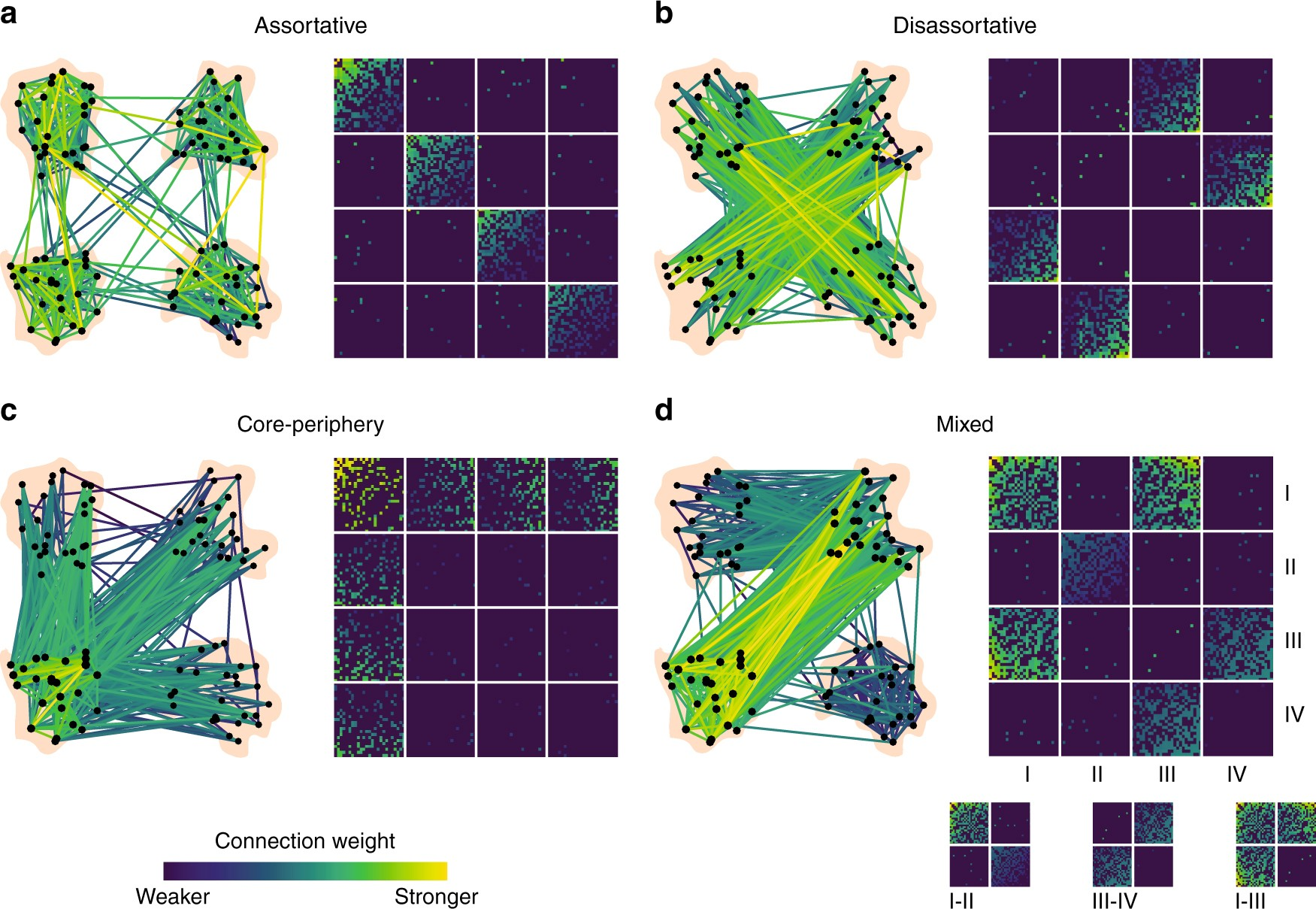 Diversity Of Meso Scale Architecture In Human And Non 292 Y Block Wiring Diagram Connectomes Nature Communications