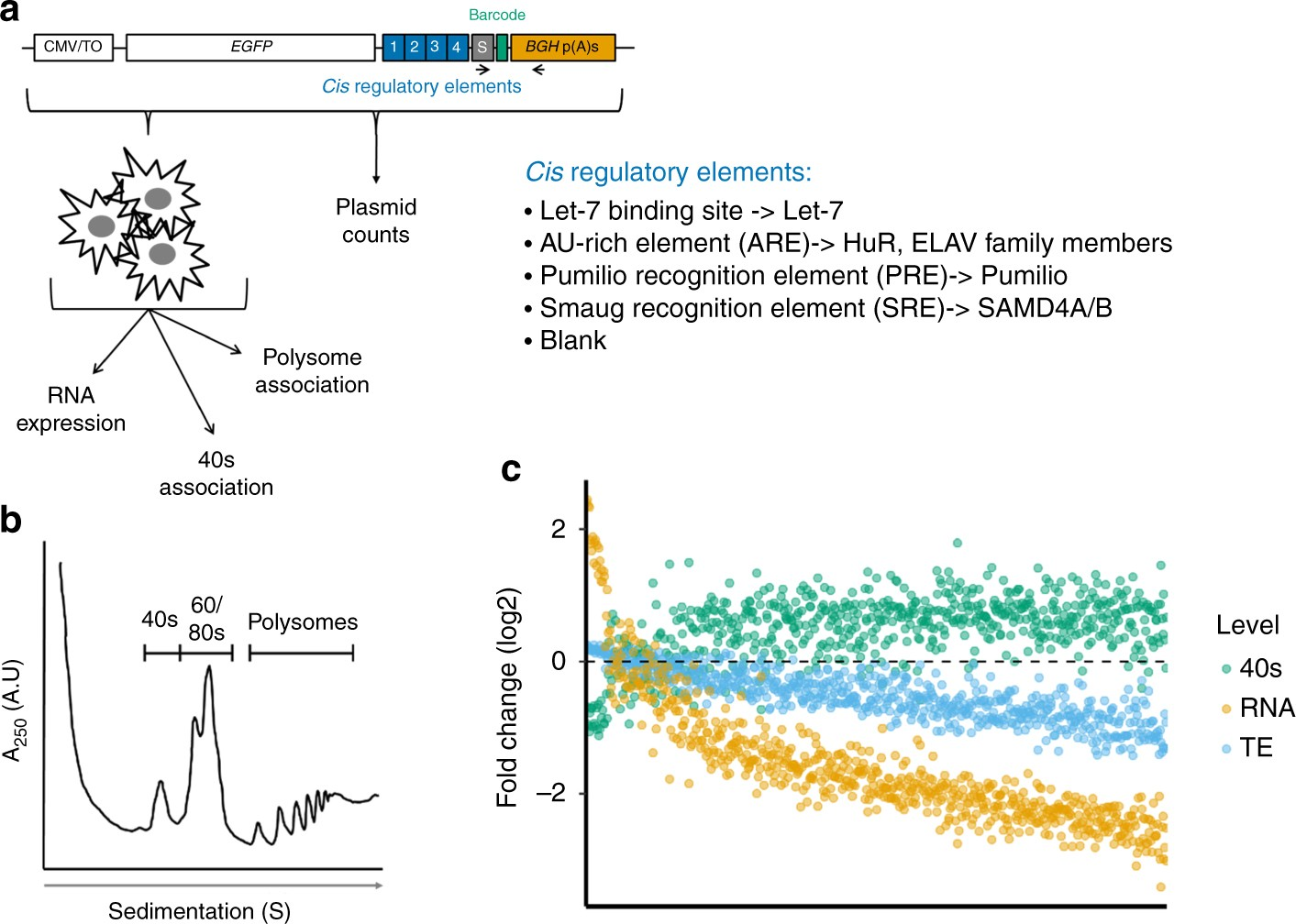 Ptre Seq Reveals Mechanism And Interactions Of Rna Binding Proteins How To Build 12 Stage Neon Sequencer Ne 2 51 Mirnas Nature Communications