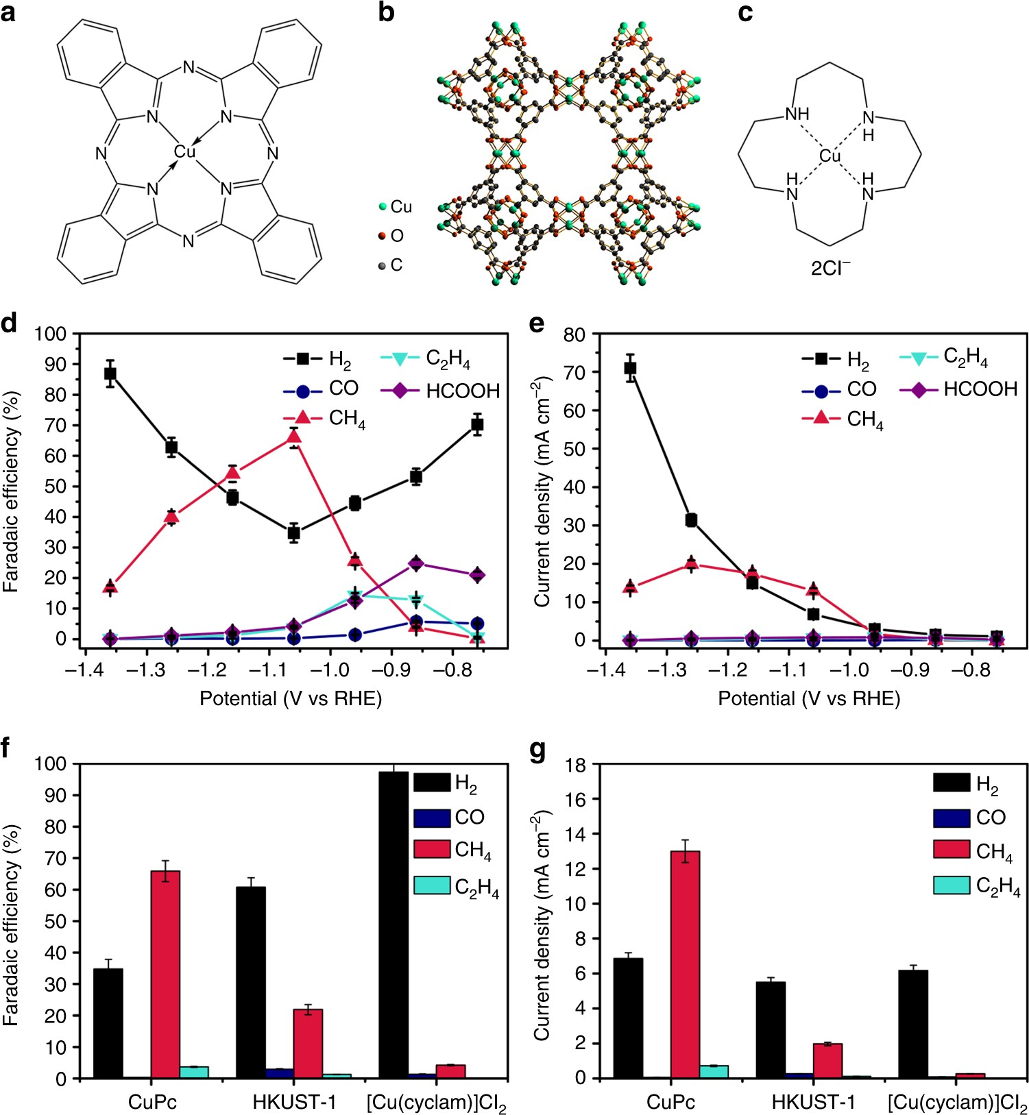 Active Sites Of Copper Complex Catalytic Materials For 0 9 Counter Circuit Diagram Electrochemical Carbon Dioxide Reduction Nature Communications