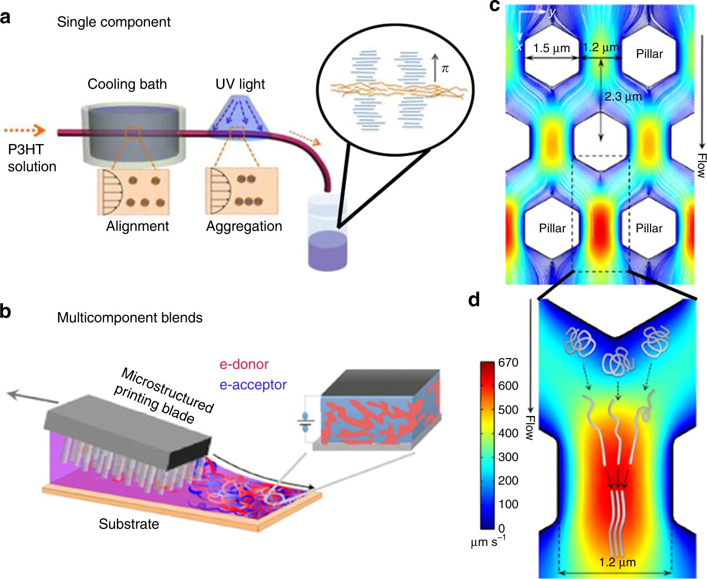 The meniscus-guided deposition of semiconducting polymers