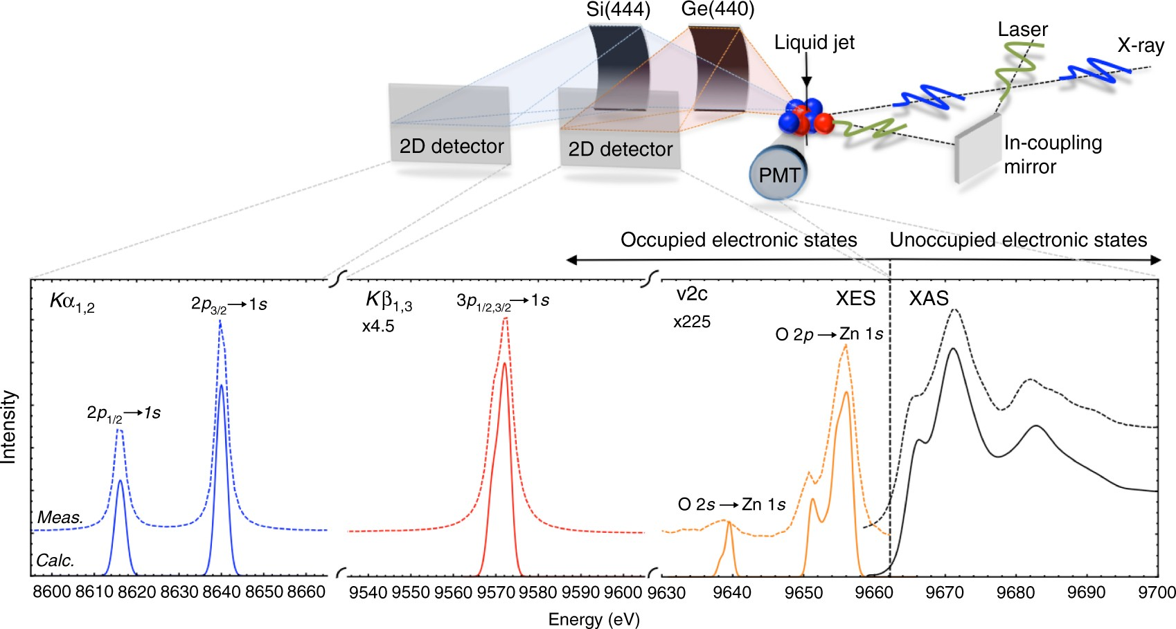 Revealing hole trapping in zinc oxide nanoparticles by time resolved revealing hole trapping in zinc oxide nanoparticles by time resolved x ray spectroscopy nature communications ccuart Choice Image