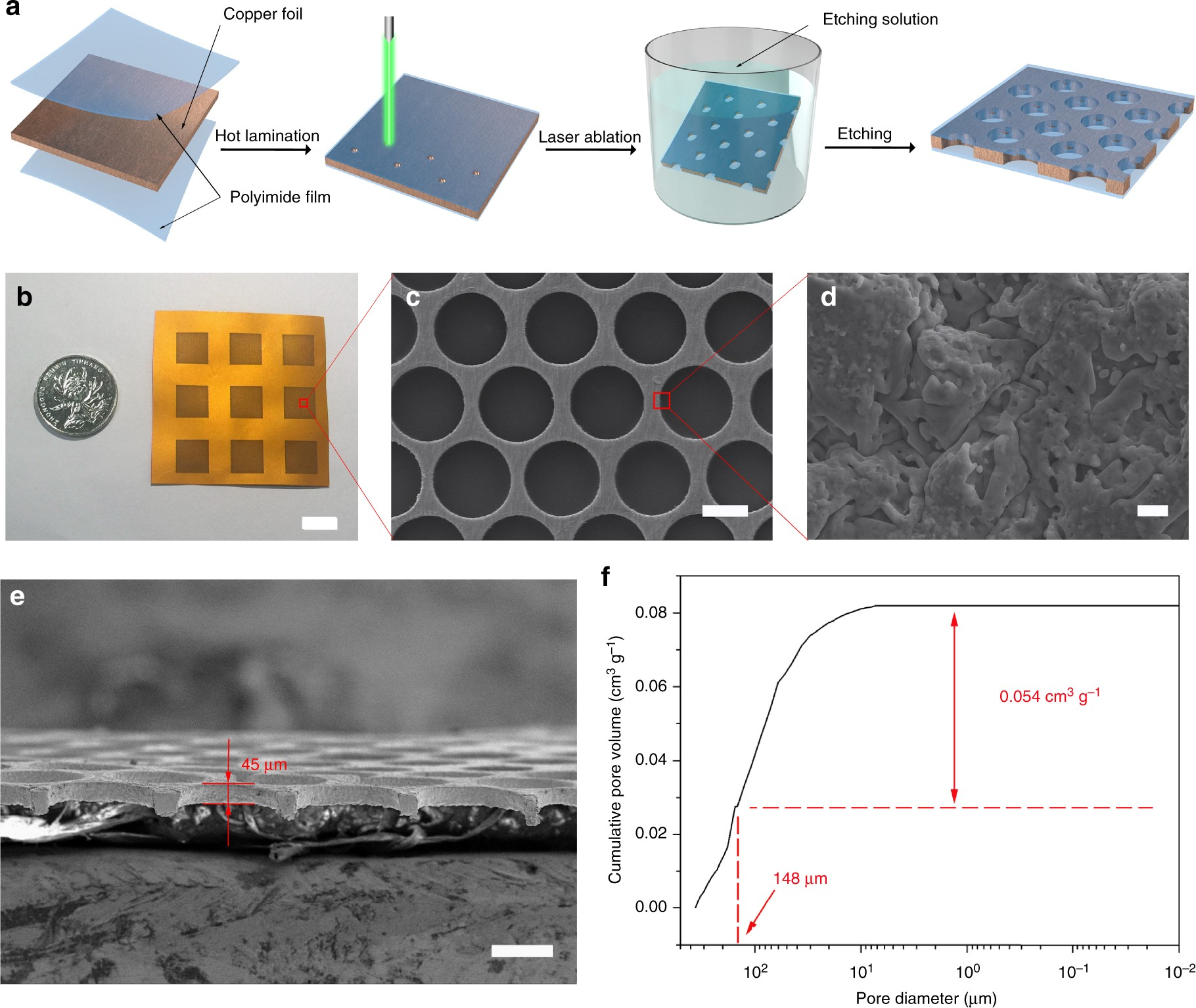 Directing Lateral Growth Of Lithium Dendrites In Micro Compartmented Circuits For The Battery Charger Fig 1 Alkaline Anode Arrays Safe Metal Batteries Nature Communications