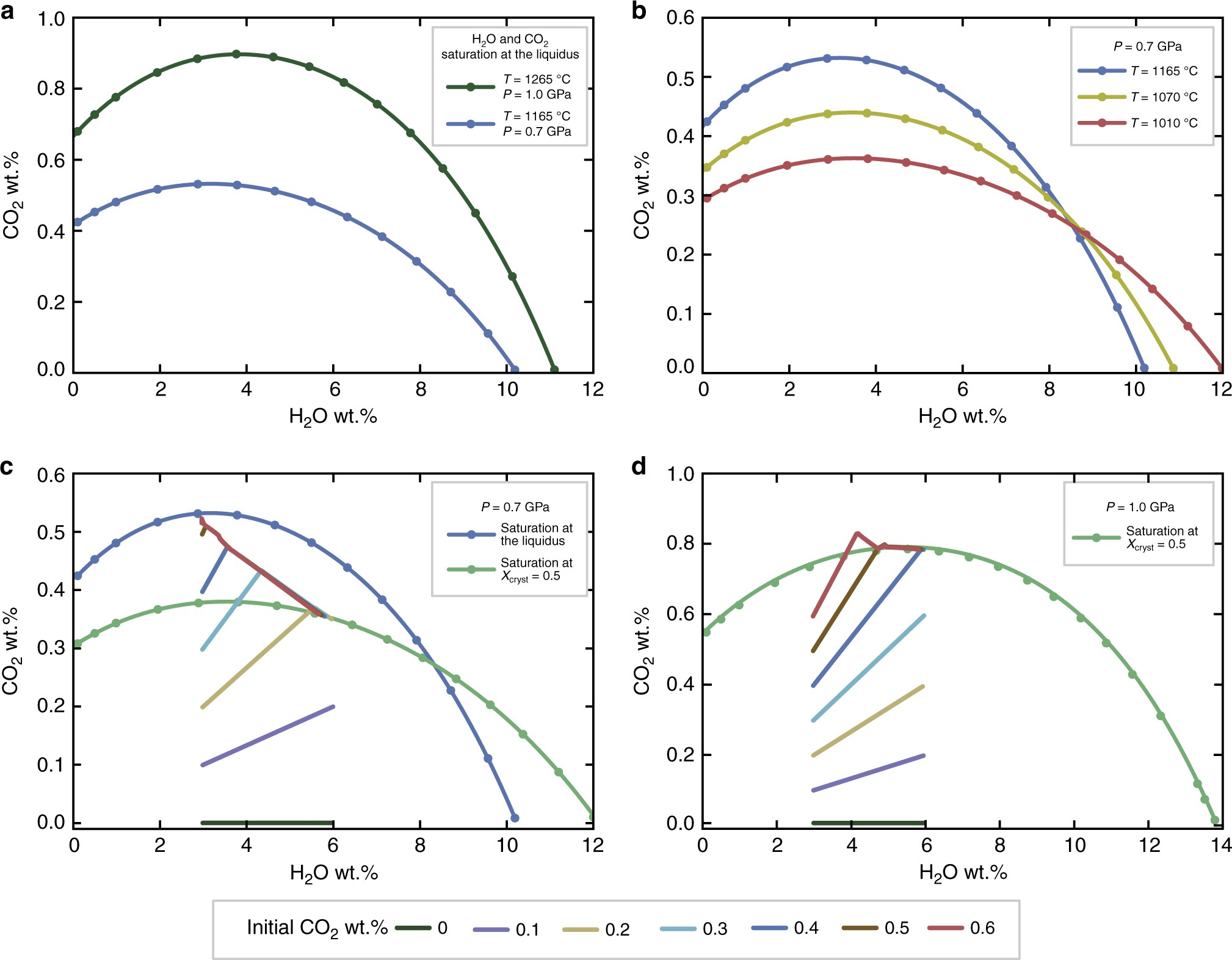 Timescales Of Water Accumulation In Magmas And Implications For Parcel Kristal Pja 1642 Short Warning Times Explosive Eruptions Nature Communications