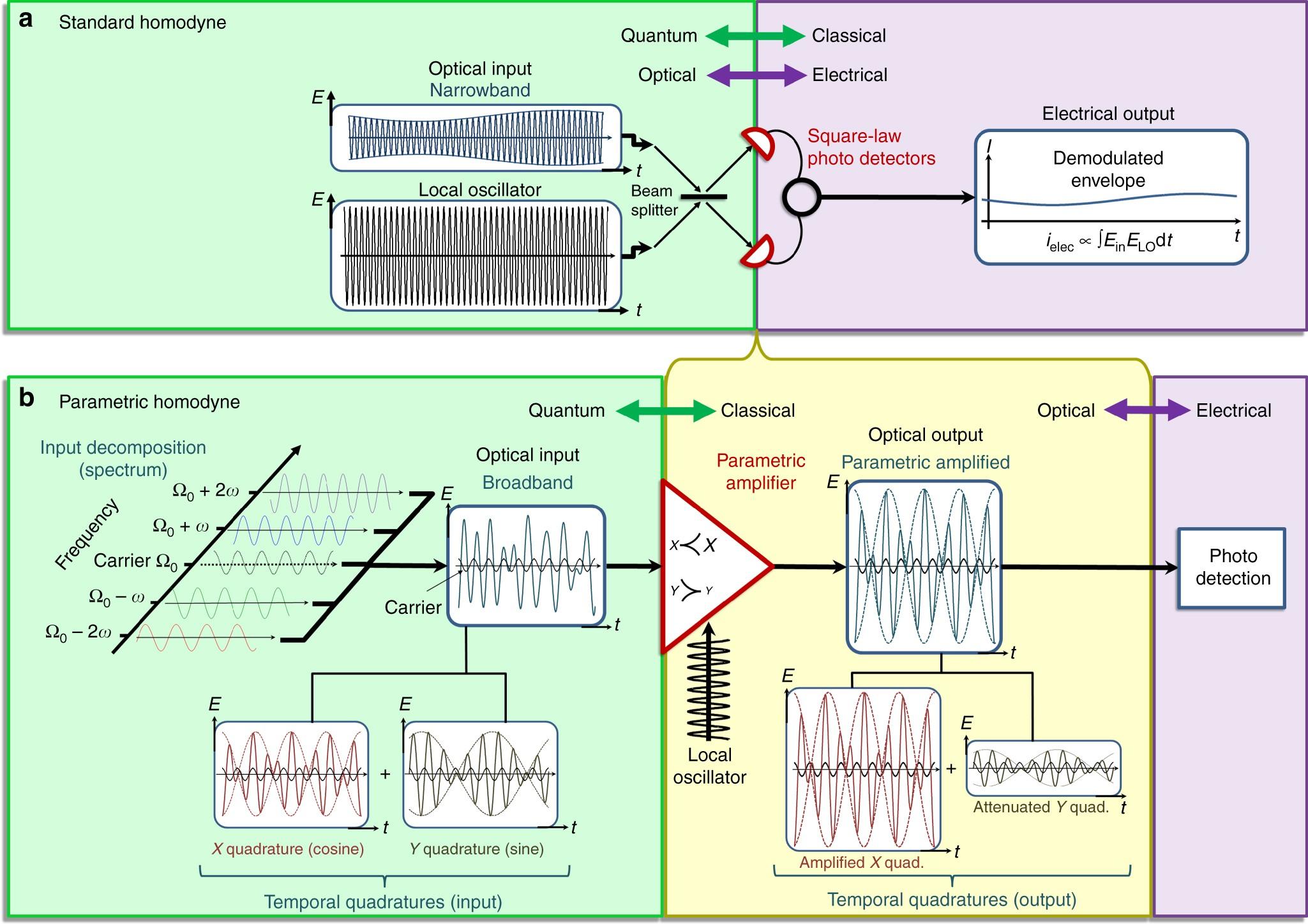Lifting The Bandwidth Limit Of Optical Homodyne Measurement With Sensitive Envelope Detector Circuit Diagram Broadband Parametric Amplification Nature Communications