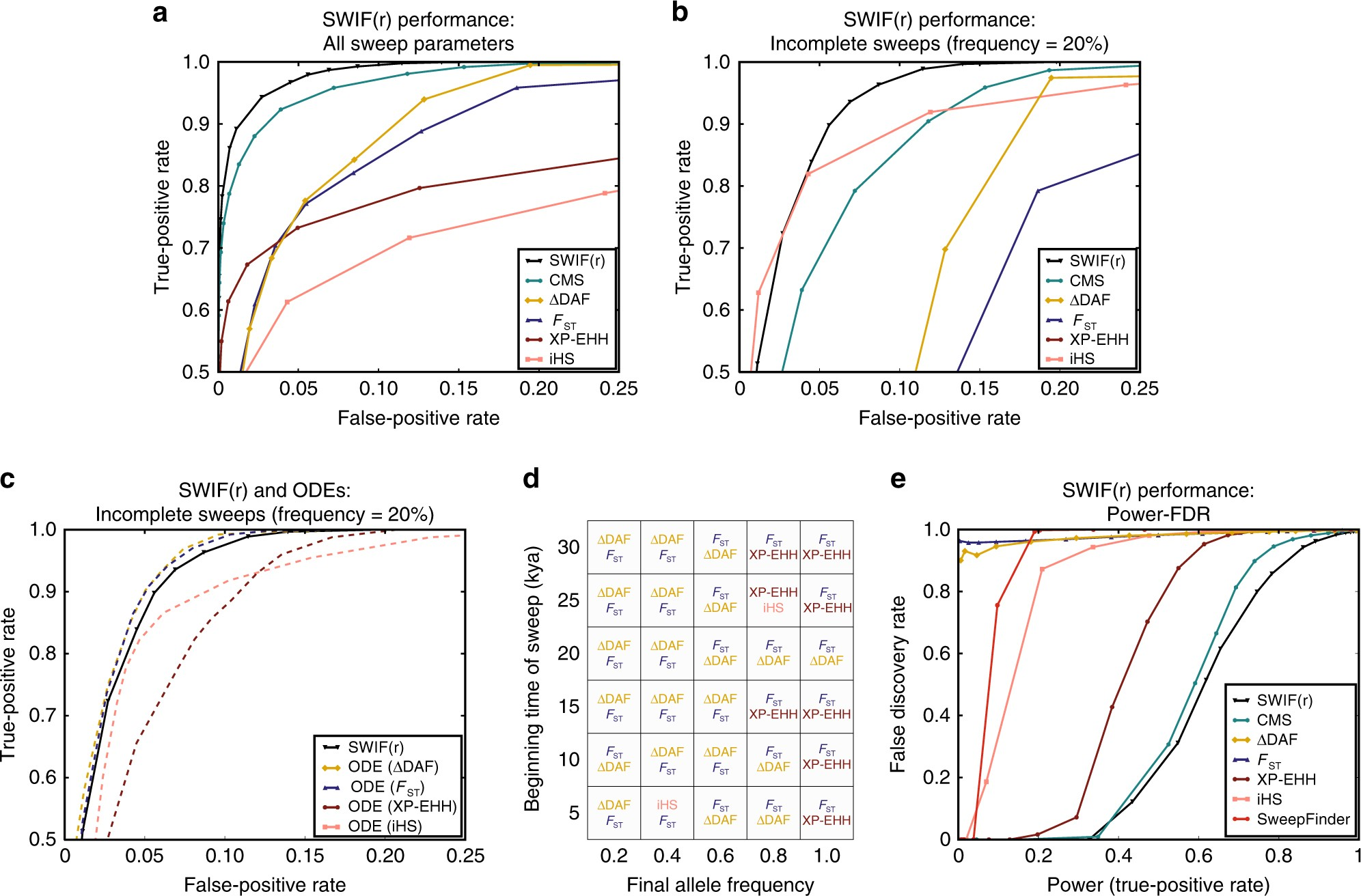 Localization Of Adaptive Variants In Human Genomes Using Averaged Infrared Receiver Circuit Group Picture Image By Tag One Dependence Estimation Nature Communications