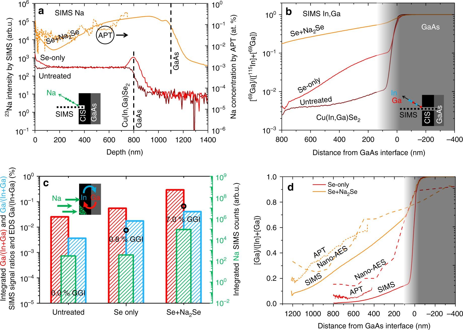 Sodium enhances indium gallium interdiffusion in copper indium