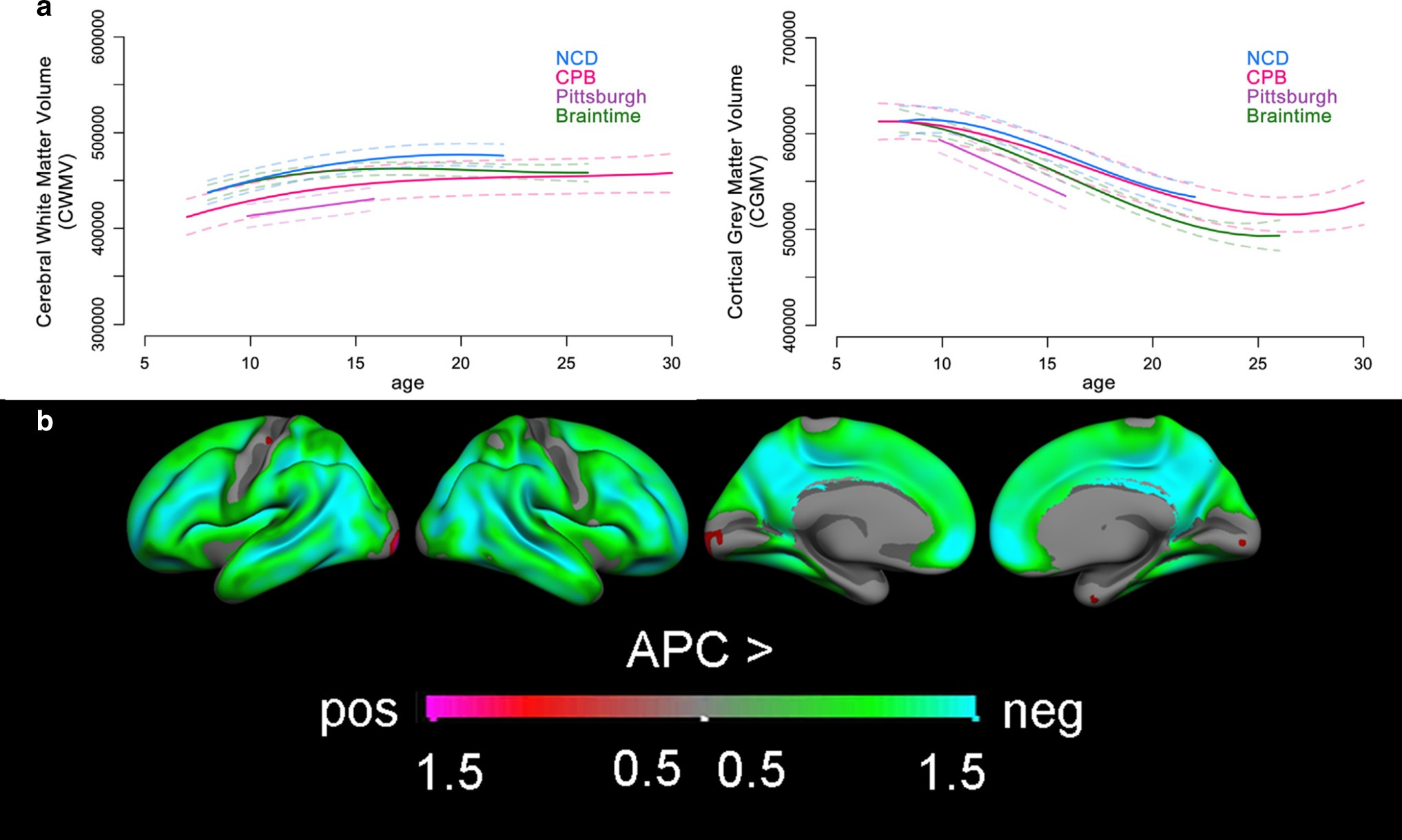 Media Use And Brain Development During Adolescence Nature Lr Series Circuit With An Ac Source Youtube Communications