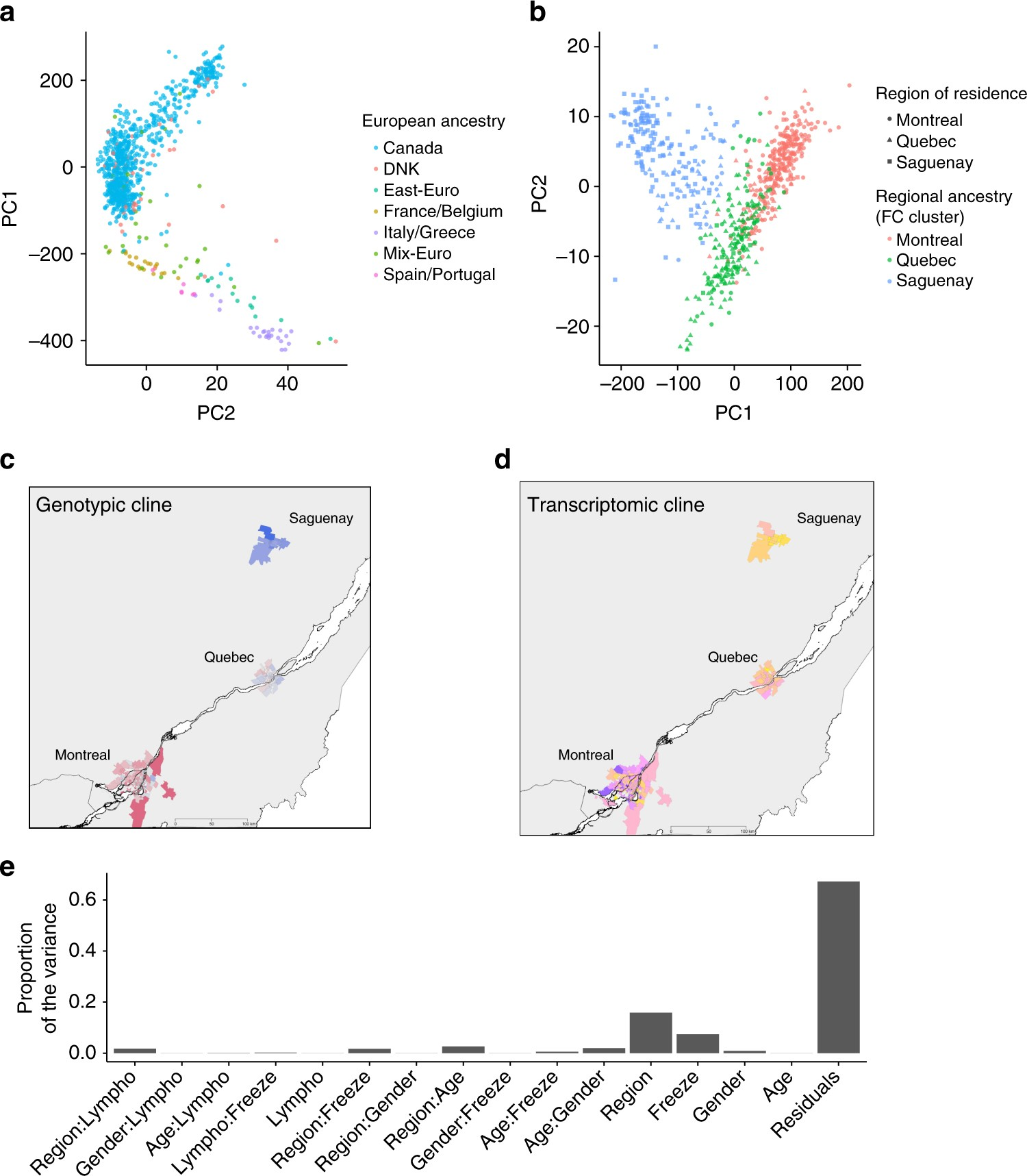 Gene Environment Interaction >> Gene By Environment Interactions In Urban Populations