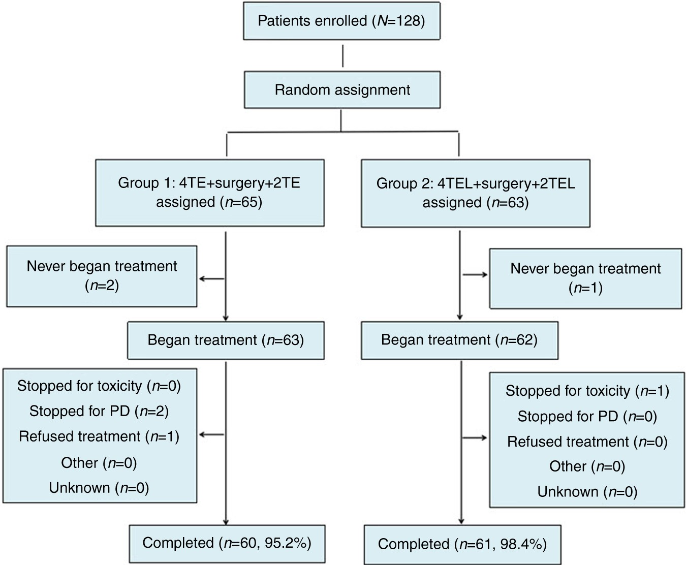 ff503b27da A randomized and open-label phase II trial reports the efficacy of  neoadjuvant lobaplatin in breast cancer