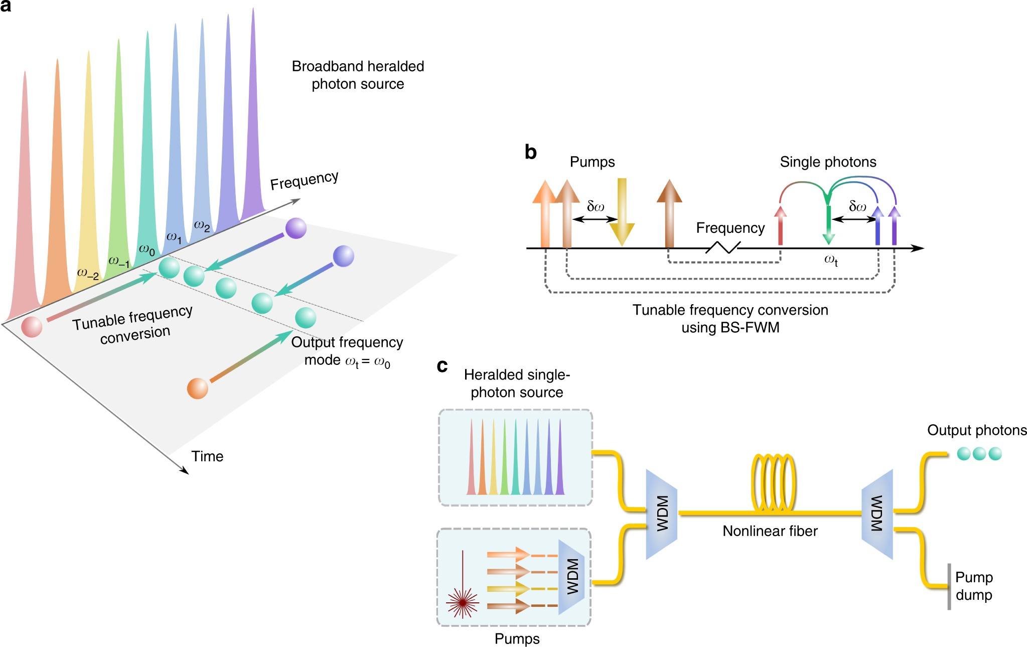 Frequency Multiplexing For Quasi Deterministic Heralded Single General Block Diagram Of Multiplexer Photon Sources Nature Communications