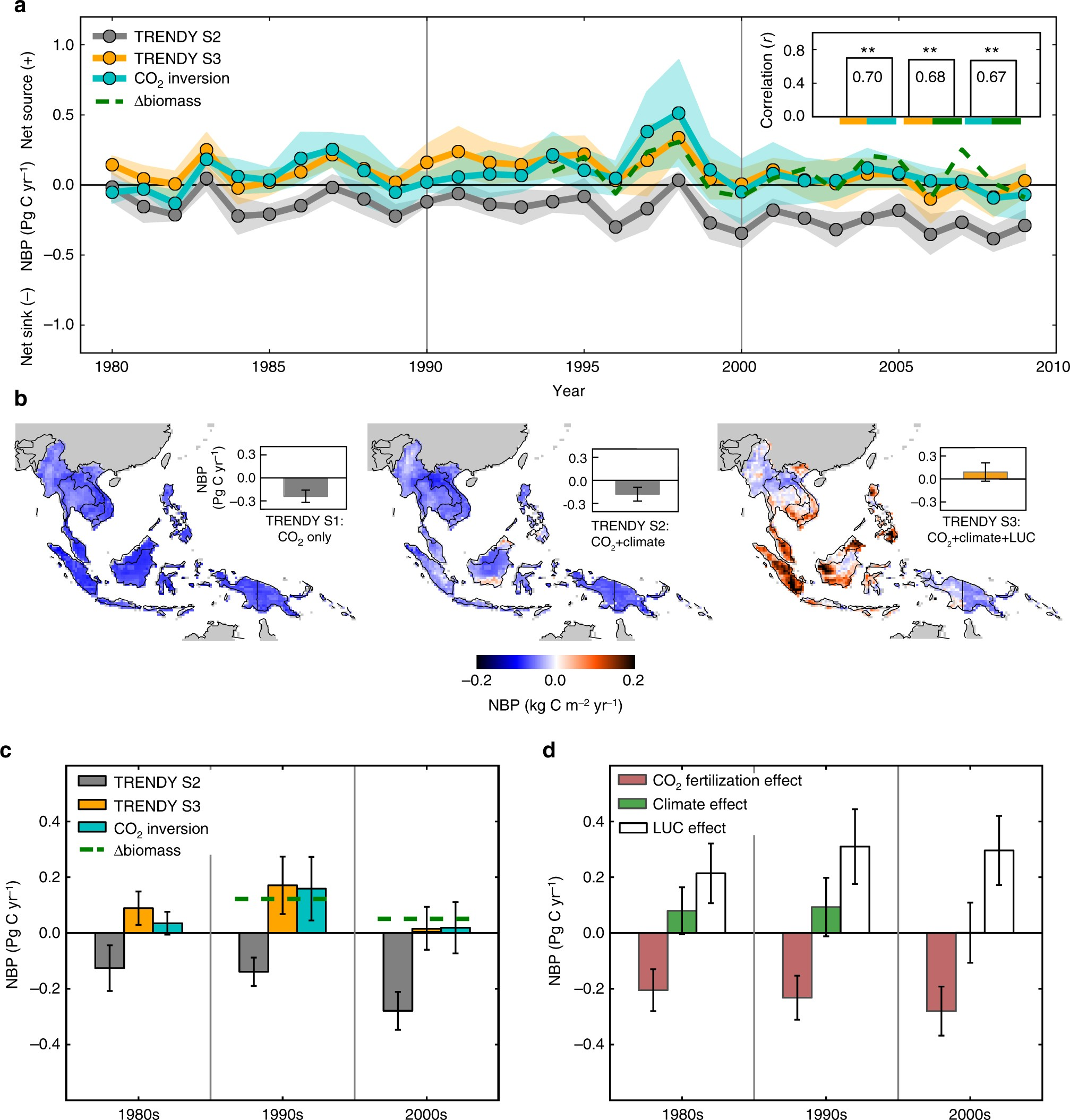 Land use change and El Niño-Southern Oscillation drive decadal