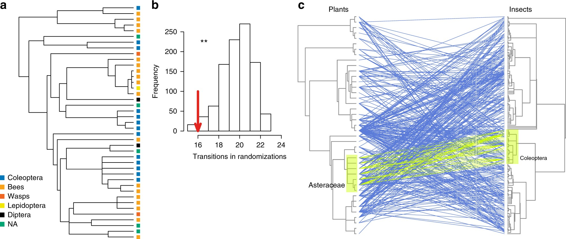 Disentangling The Role Of Floral Sensory Stimuli In Pollination Digital Binary Clock With Thermometer Hygrometer Electronicslab Networks Nature Communications