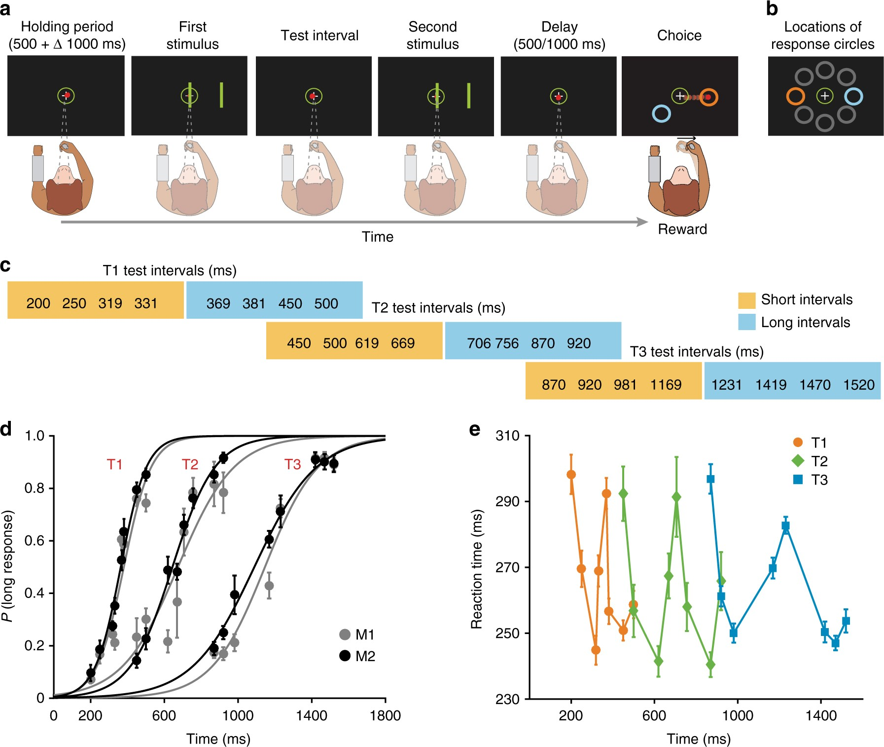 Neural Basis For Categorical Boundaries In The Primate Pre Sma Longinterval Pulse Generator Circuit Diagram During Relative Categorization Of Time Intervals Nature Communications