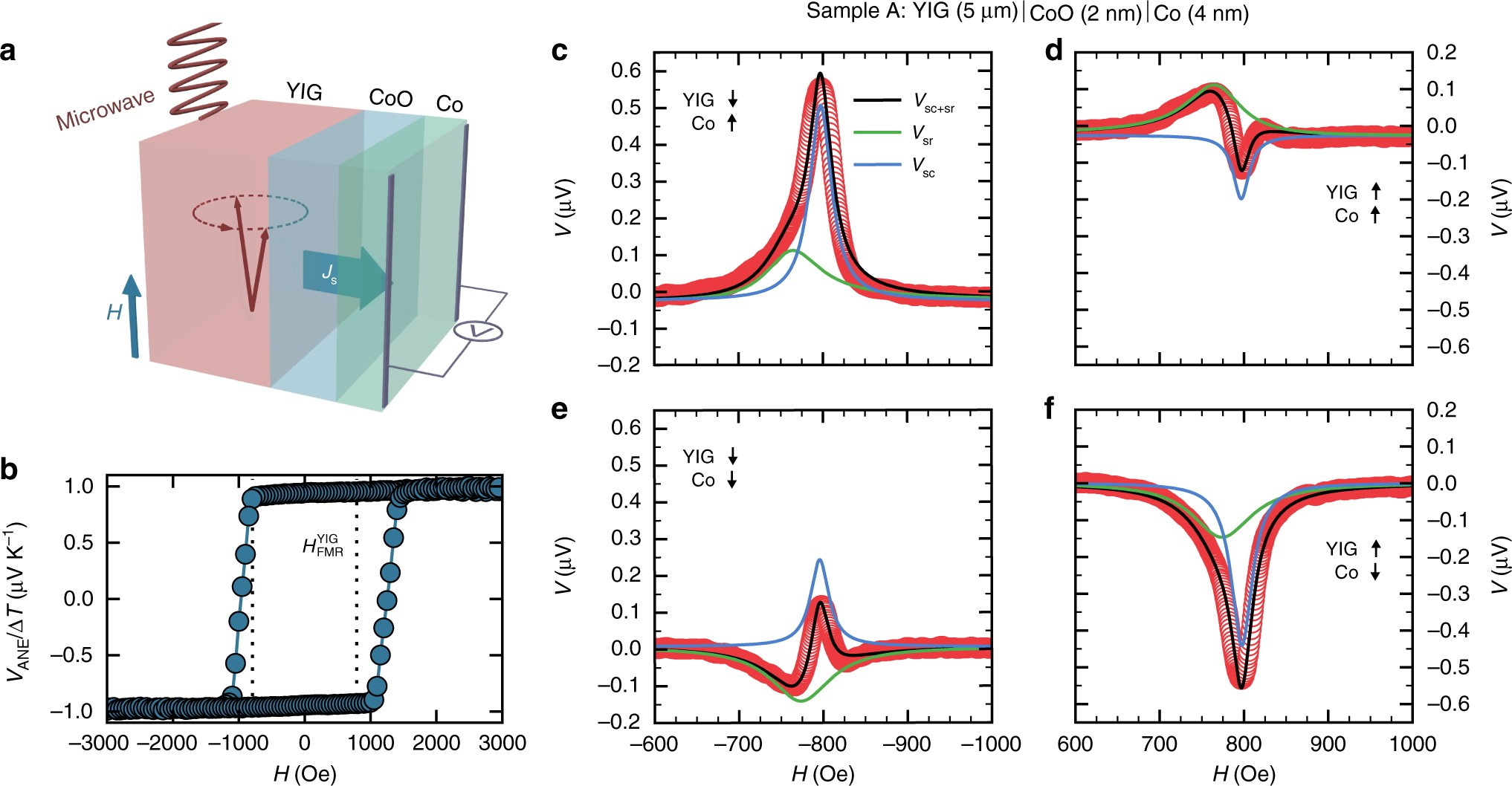Magnon Detection Using A Ferroic Collinear Multilayer Spin Valve Figure 7 Lockin Amplifier Implementation With The Ada2200 Nature Communications
