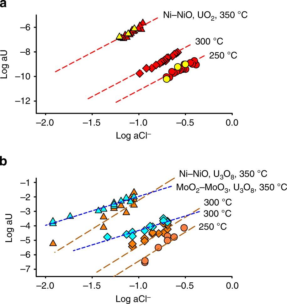 Uranium transport in acidic brines under reducing conditions