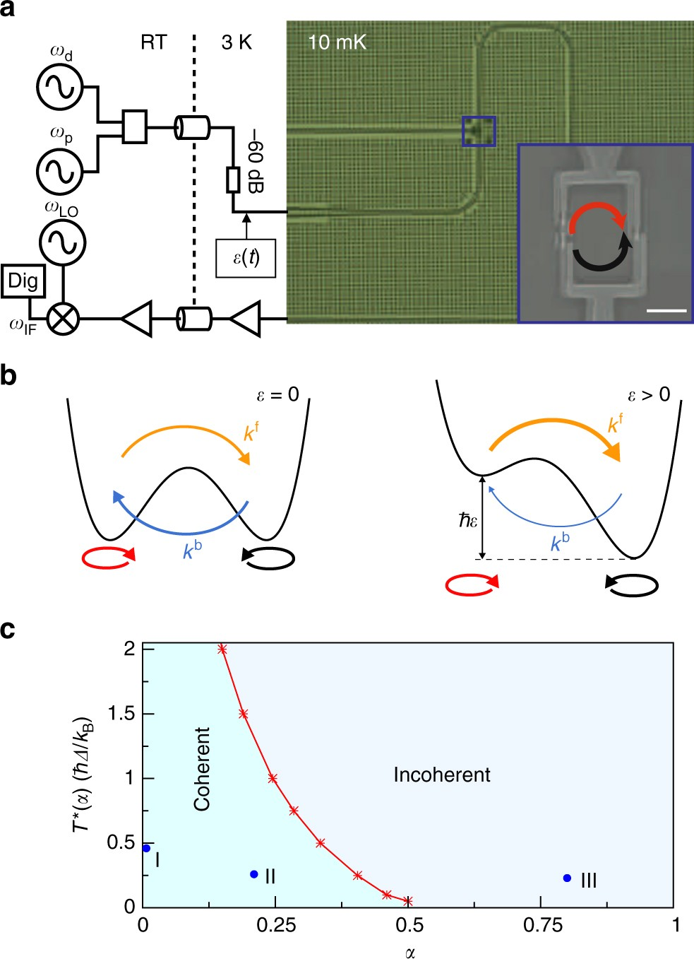 Probing The Strongly Driven Spin Boson Model In A Superconducting Information Society 10 Watt Amplifier Electronic Circuit Schematic Quantum Nature Communications