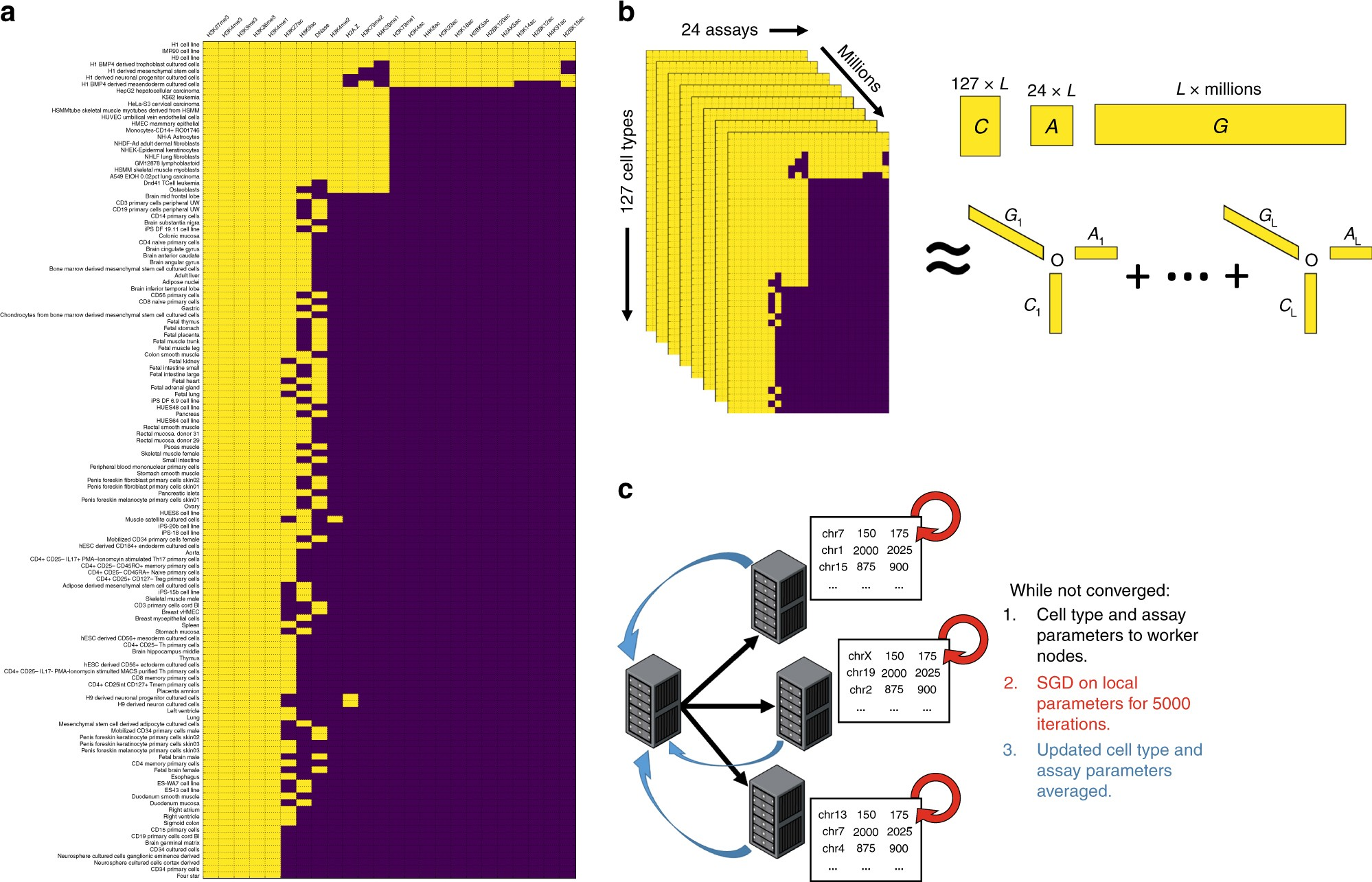 PREDICTD PaRallel Epigenomics Data Imputation with Cloud
