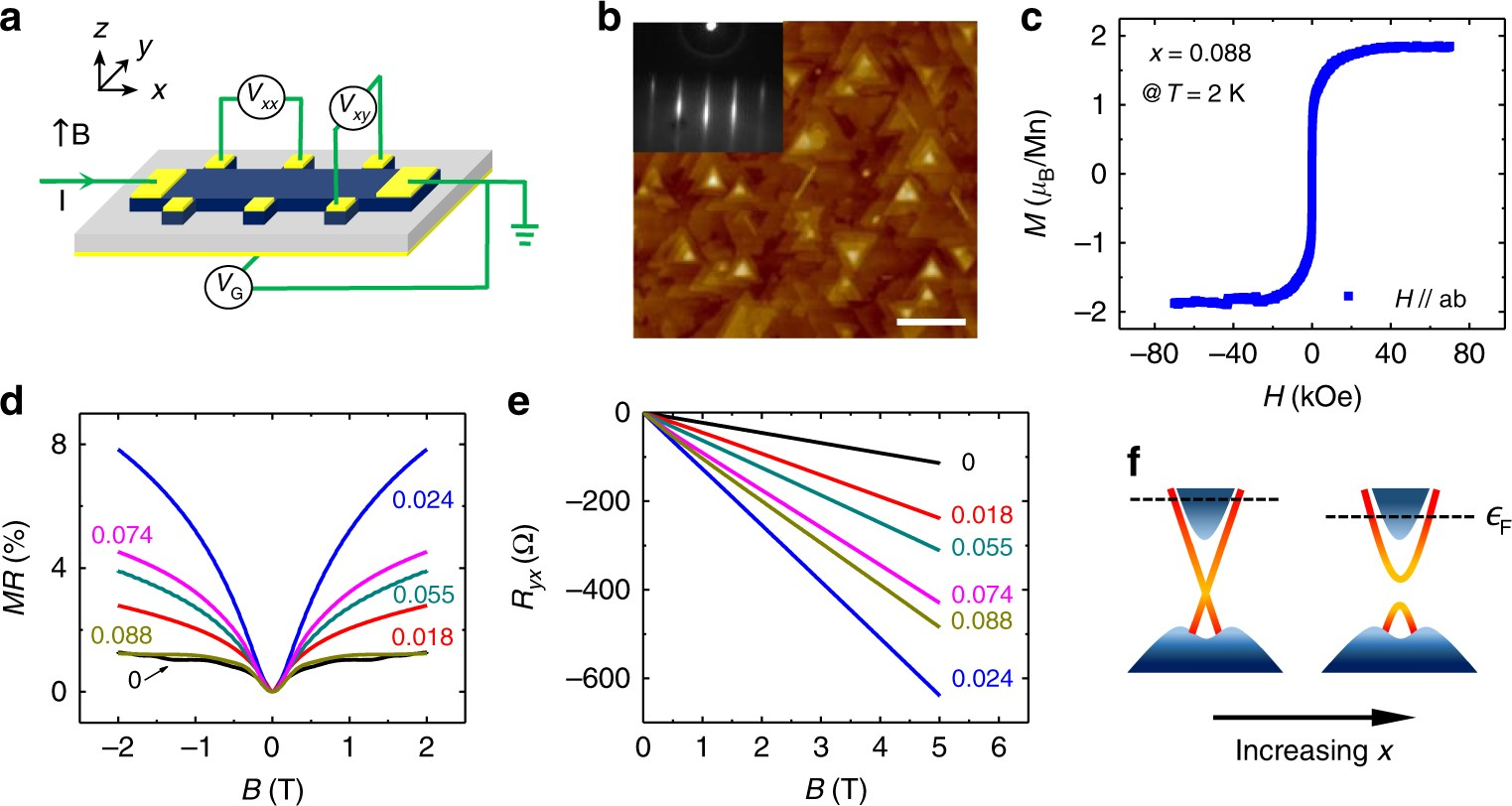 Two-component anomalous Hall effect in a magnetically doped