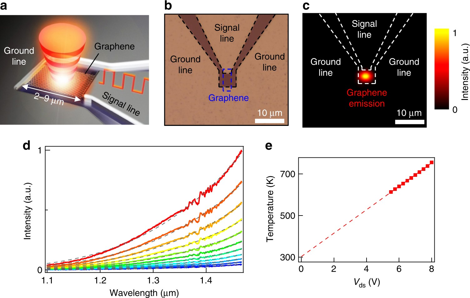 High Speed And On Chip Graphene Blackbody Emitters For Optical Tiny Infrared Emitter Detector Circuit Communications By Remote Heat Transfer Nature