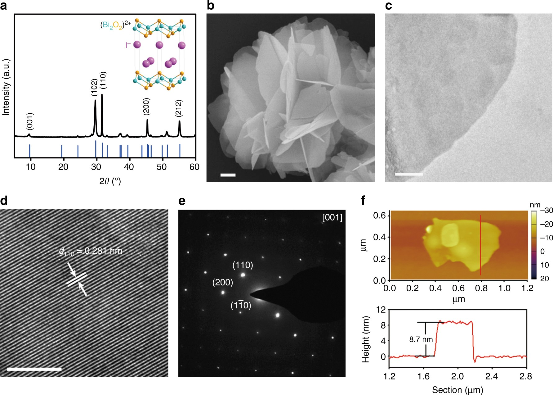 Ultrathin Bismuth Nanosheets From In Situ Topotactic Transformation Figure 81 First Mosfet Test Circuit For Selective Electrocatalytic Co 2 Reduction To Formate Nature Communications