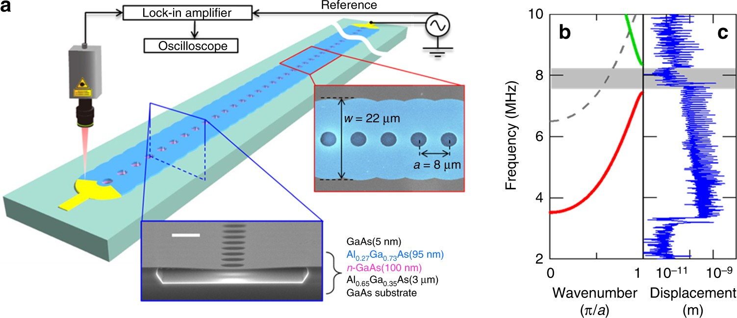 On-chip temporal focusing of elastic waves in a phononic crystal