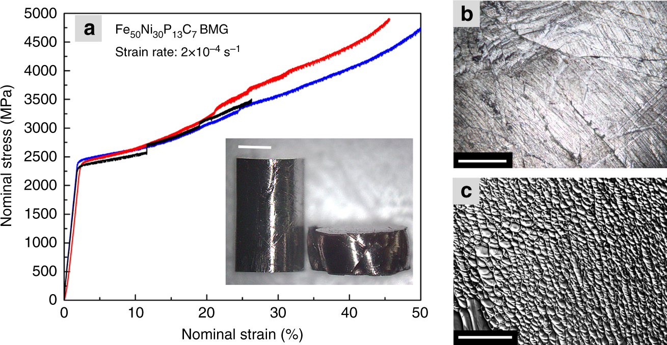 Origin Of Large Plasticity And Multiscale Effects In Iron Based Ezio Reed Relay Board Schematic As Distributed Metallic Glasses Nature Communications