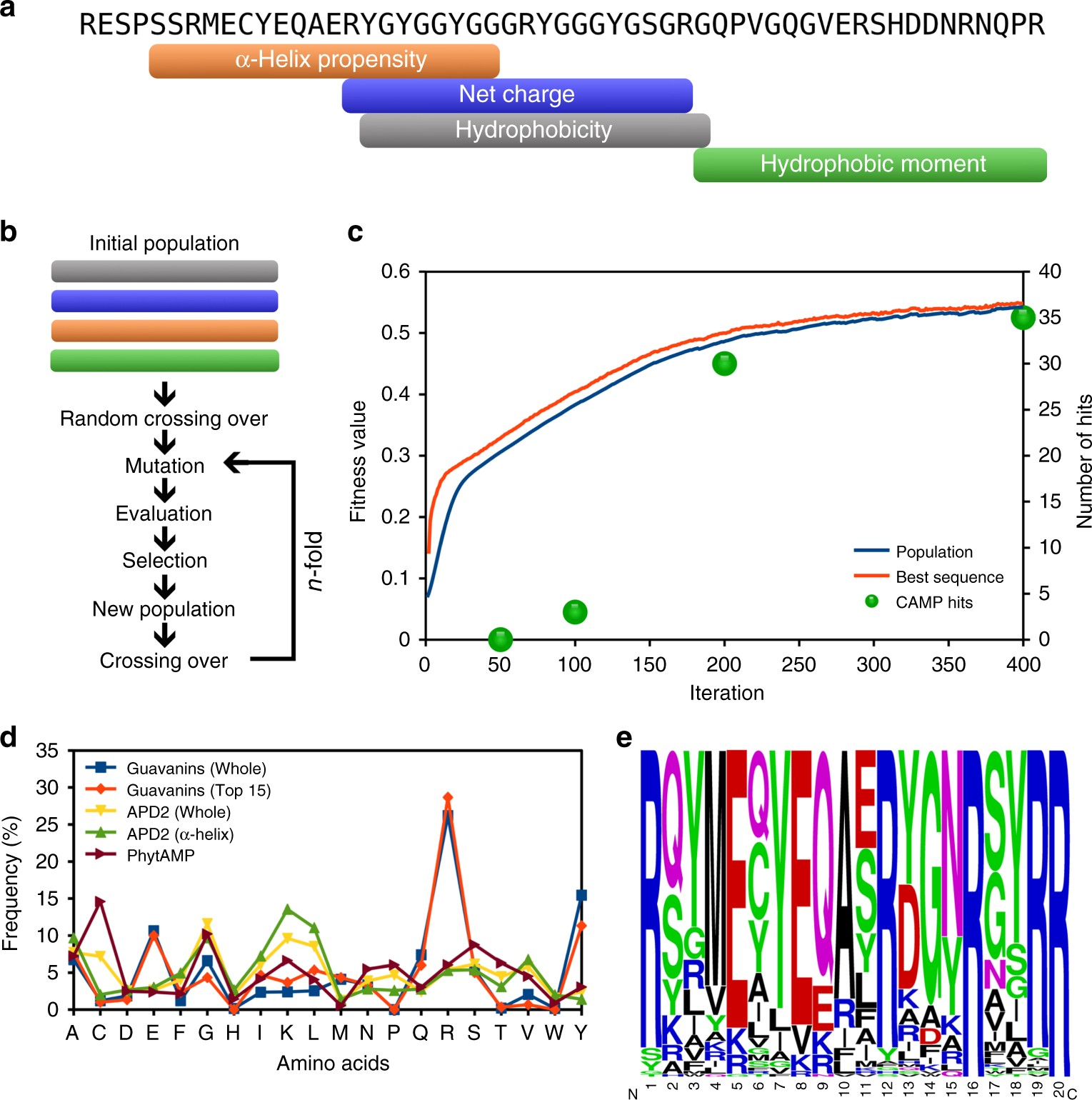 In silico optimization of a guava antimicrobial peptide enables