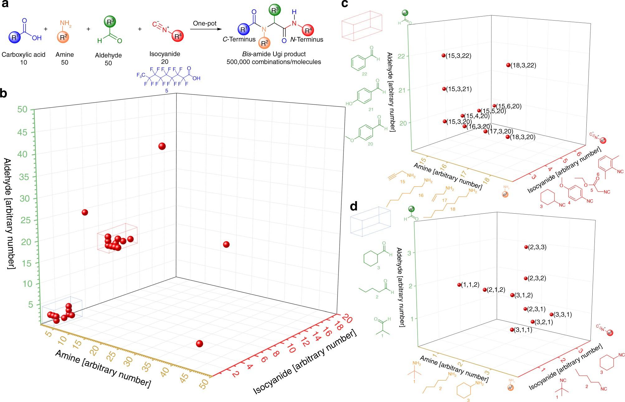 Multicomponent reactions provide key molecules for secret