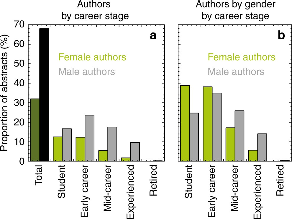Gender Inequity In Speaking Opportunities At The American Geophysical Union Fall Meeting