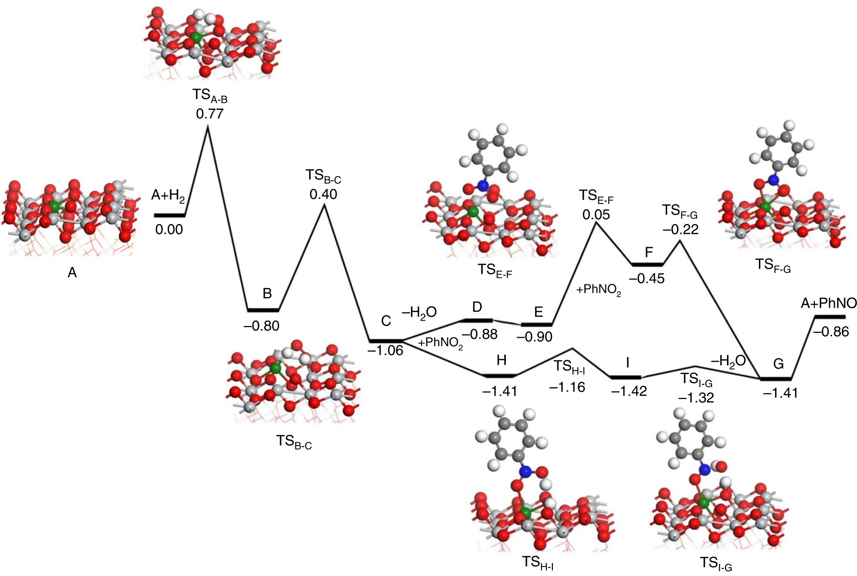 single site catalyst promoters accelerate metal catalyzed nitroarene