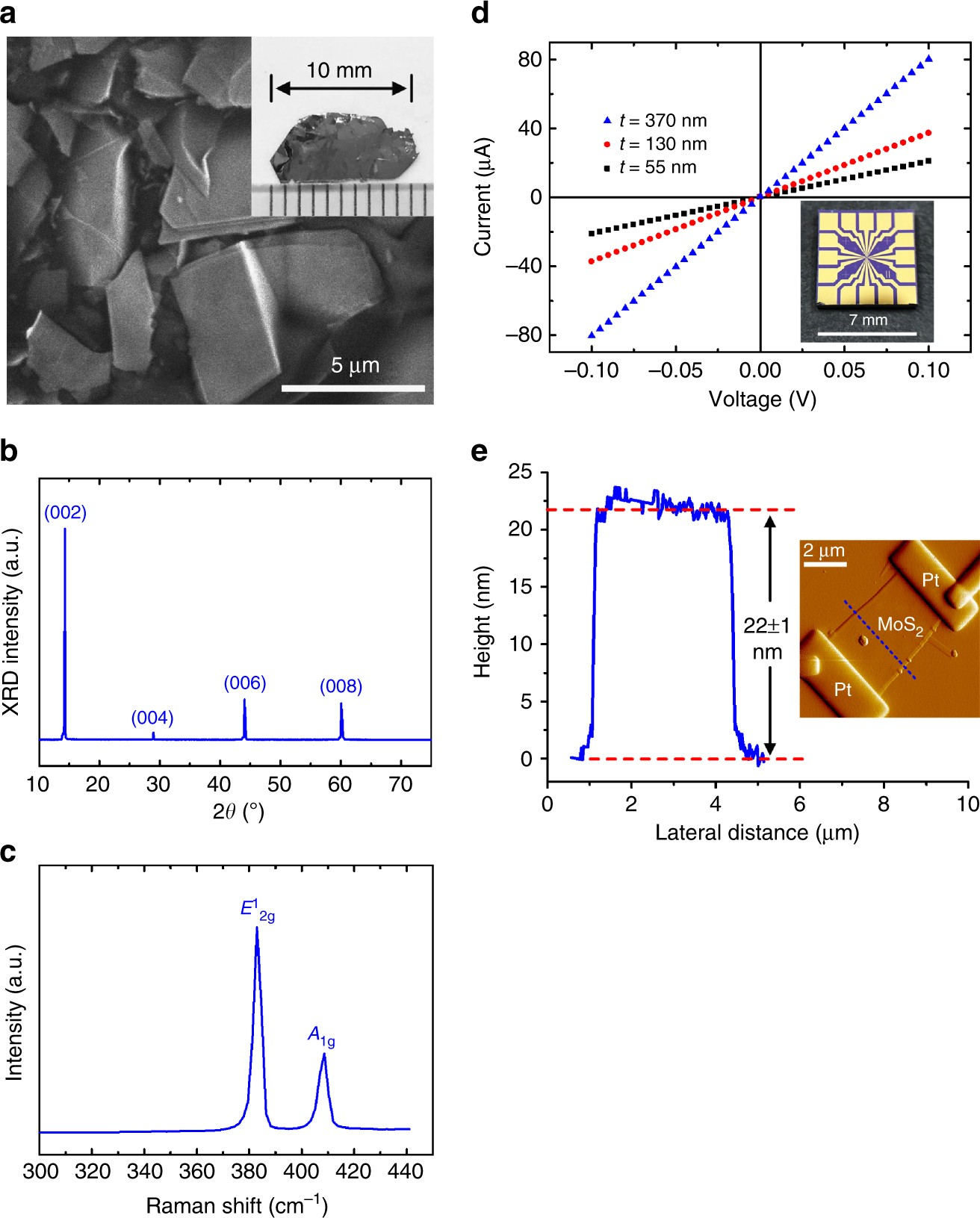Two Dimensional Electronic Transport And Surface Electron S 10 220 440 Wiring Schematics Accumulation In Mos 2 Nature Communications