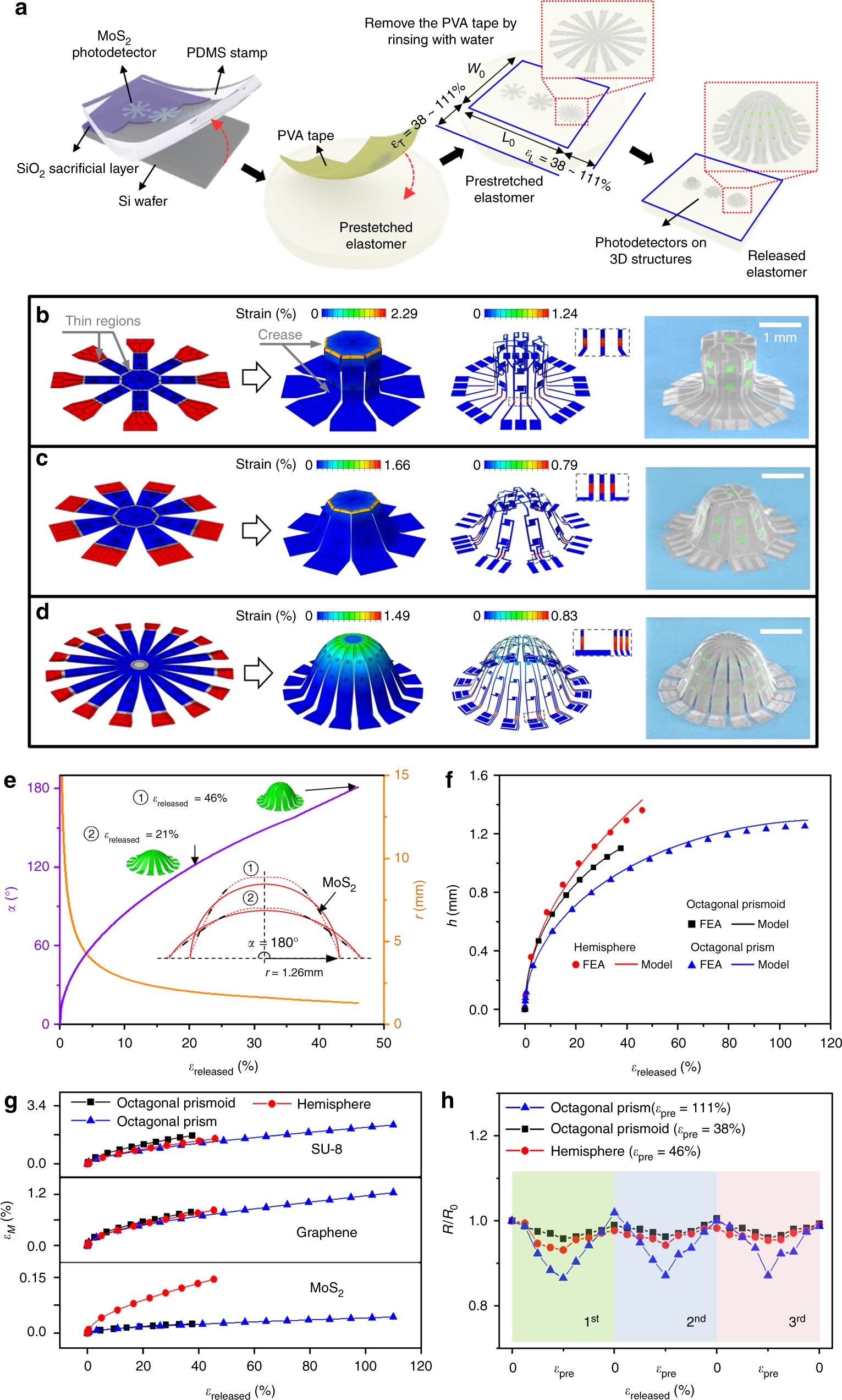 Two Dimensional Materials In Functional Three Static Electricity Negative Ion Detector Architectures With Applications Photodetection And Imaging Nature Communications