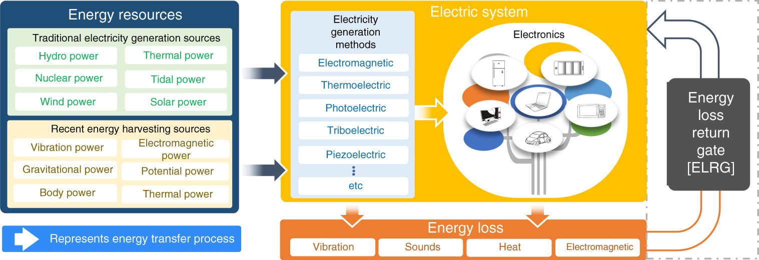 Energy Loss Return Gate Via Liquid Dielectric Polarization Nature Cap Discharge Circuit O27 Switch Communications