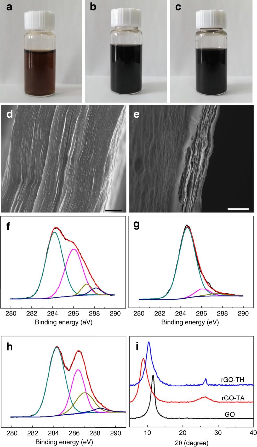 membrane permeability lab report