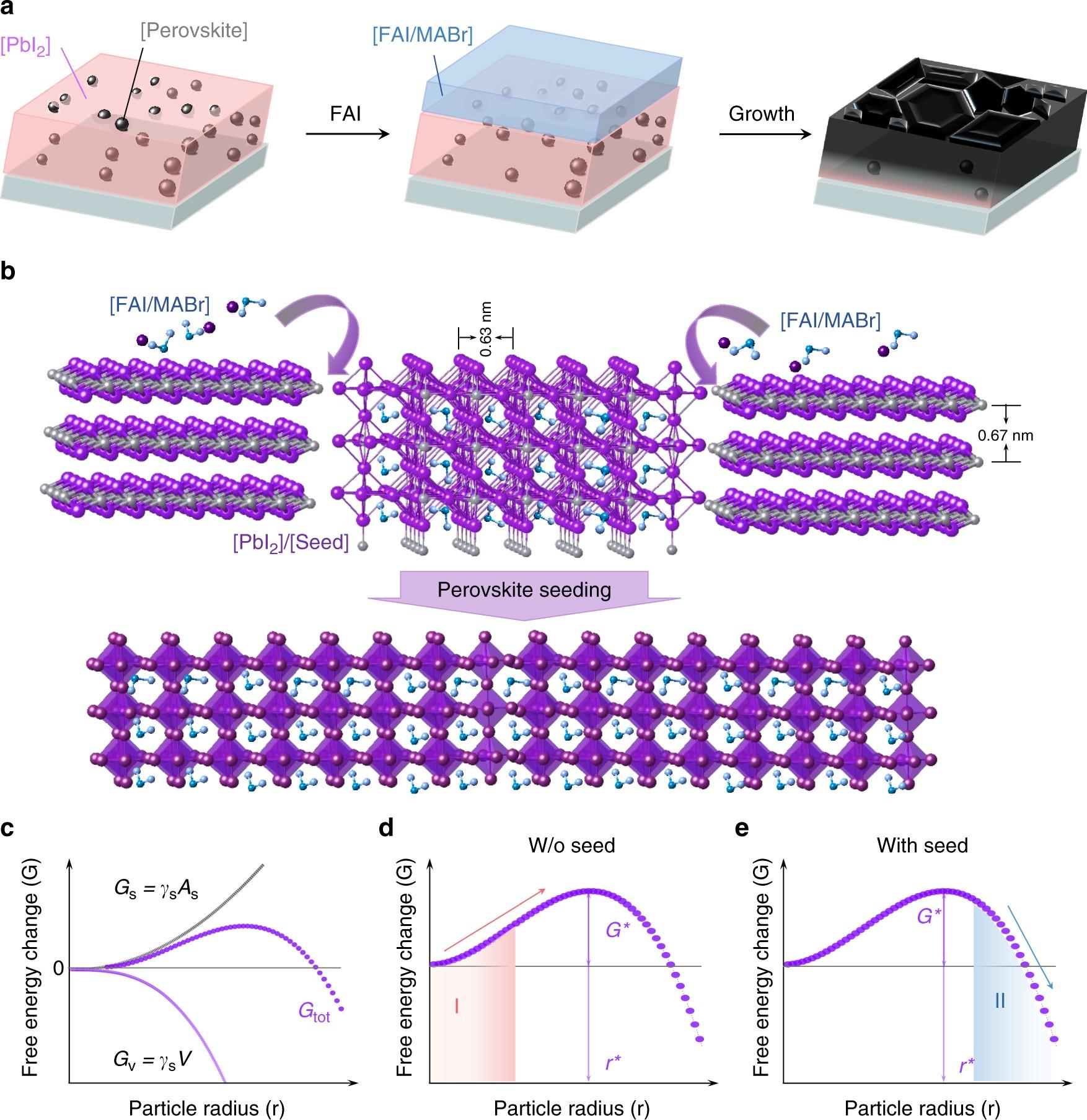 Perovskite Seeding Growth Of Formamidinium Lead Iodide Based