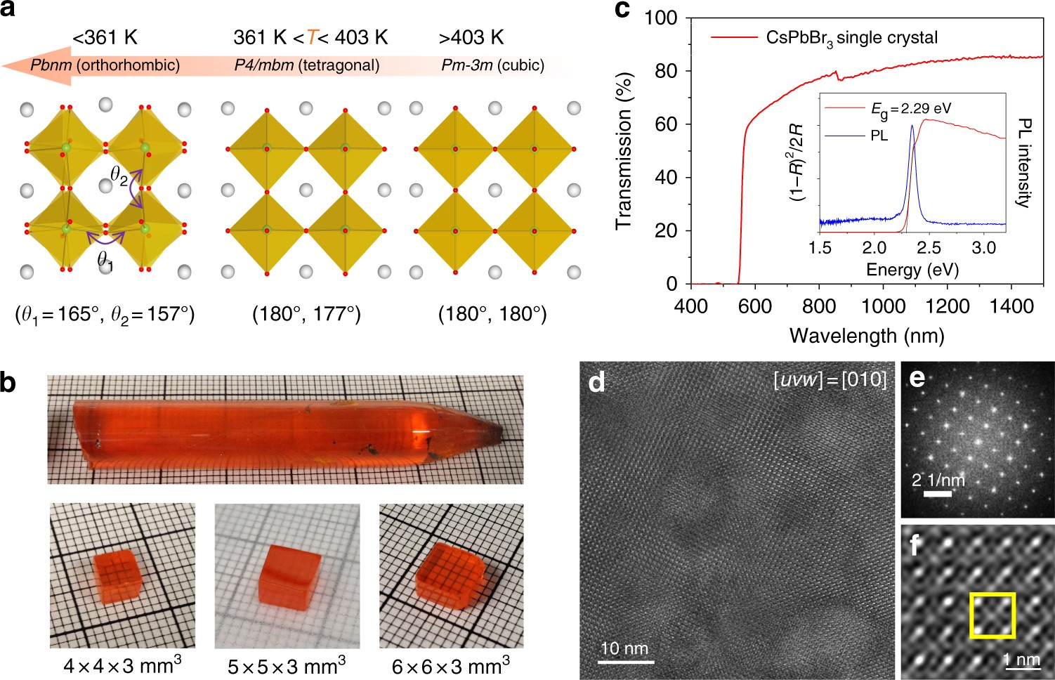 High Spectral Resolution Of Gamma Rays At Room Temperature By Detector Operation Circuit And Specific Radiation Perovskite Cspbbr 3 Single Crystals Nature Communications