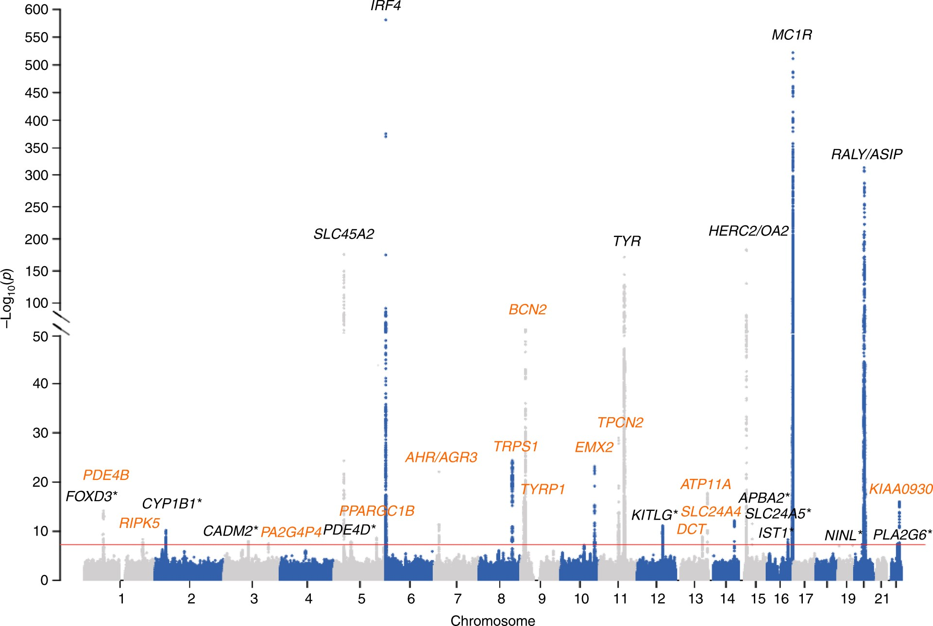 Genome Wide Association Study In 176678 Europeans Reveals Genetic Complete Wiring Diagram Mach Z 1000 Loci For Tanning Response To Sun Exposure Nature Communications