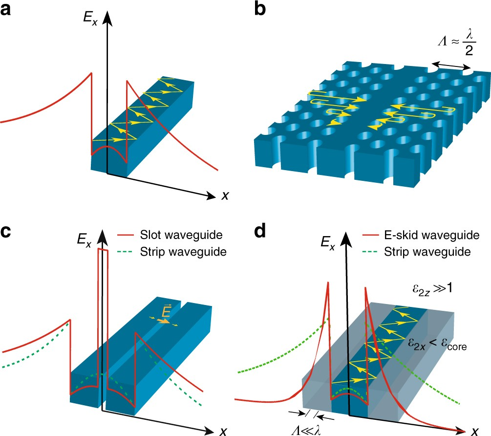 Controlling evanescent waves using silicon photonic all