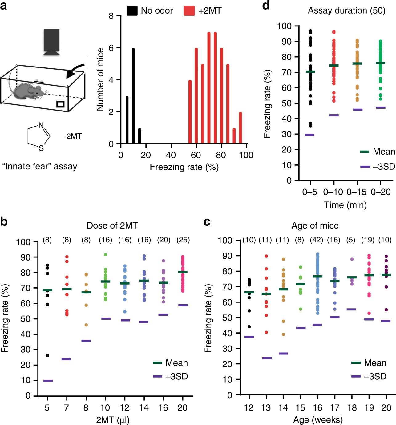 Large Scale Forward Genetics Screening Identifies Trpa1 As A 800 Mobile Phone Logical Circuit Principle Diagram Controlcircuit Chemosensor For Predator Odor Evoked Innate Fear Behaviors Nature Communications