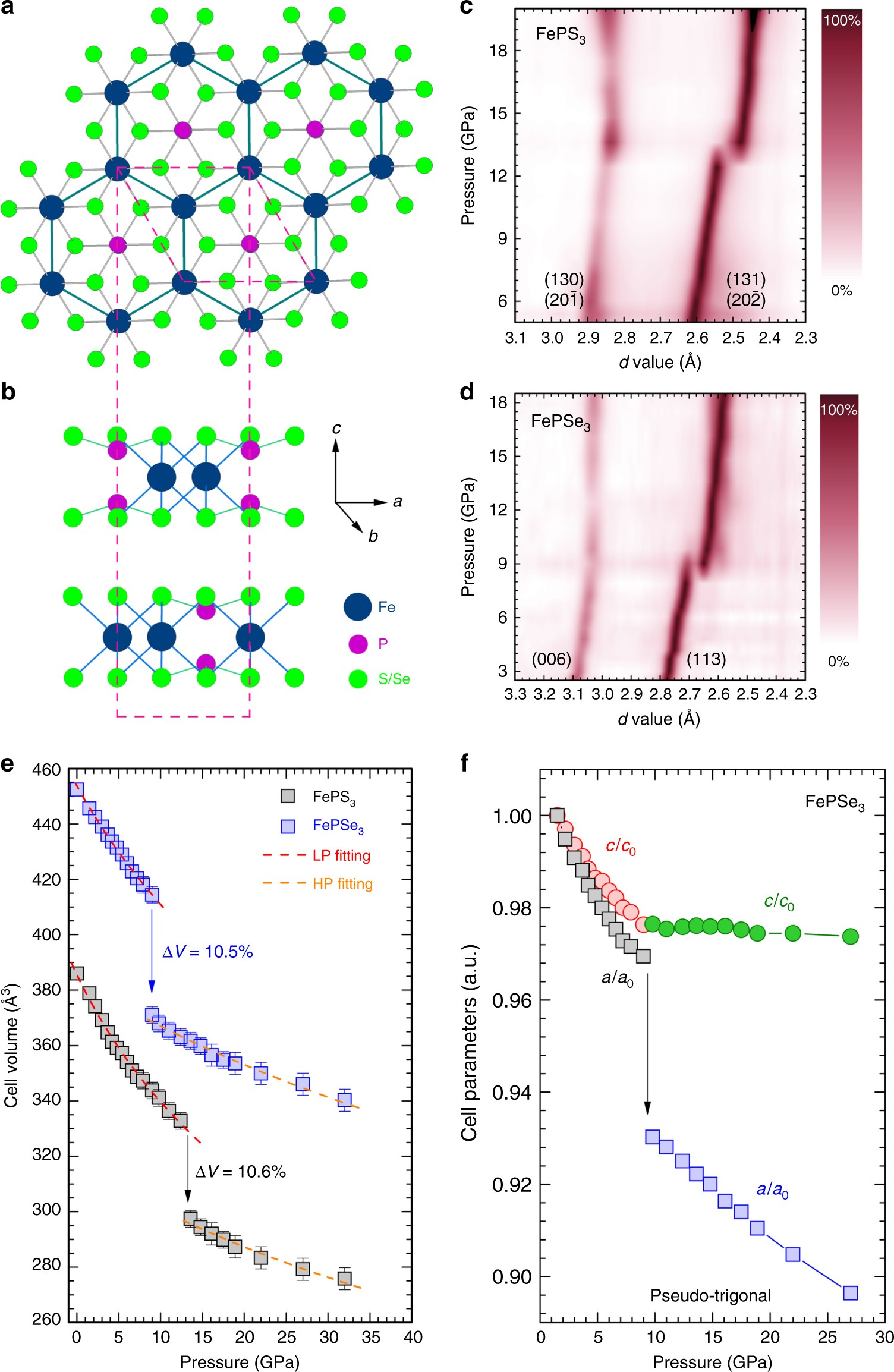 Emergent Superconductivity In An Iron Based Honeycomb Lattice Atomic 4 Starter Wire Diagram Initiated By Pressure Driven Spin Crossover Nature Communications