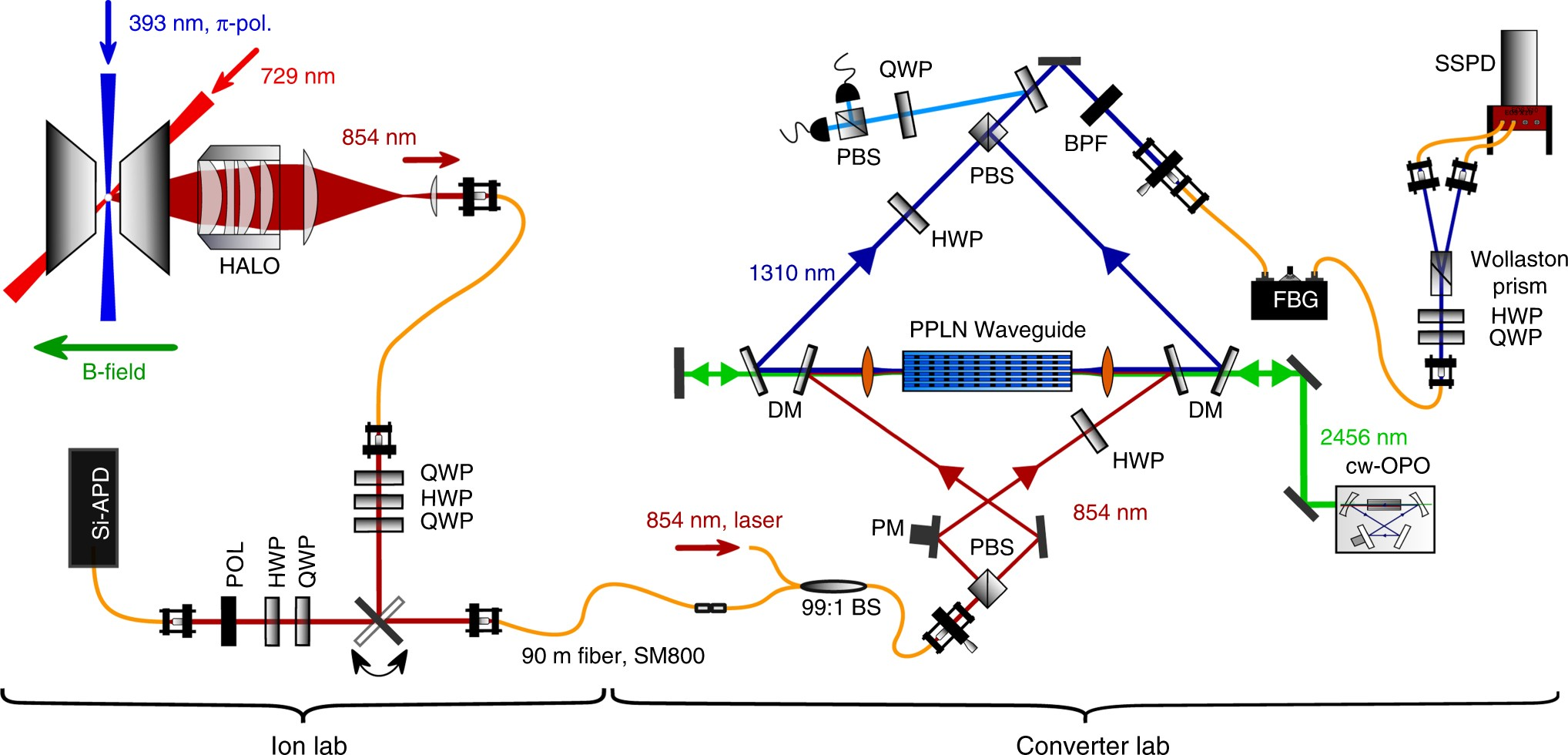 High-fidelity entanglement between a trapped ion and a