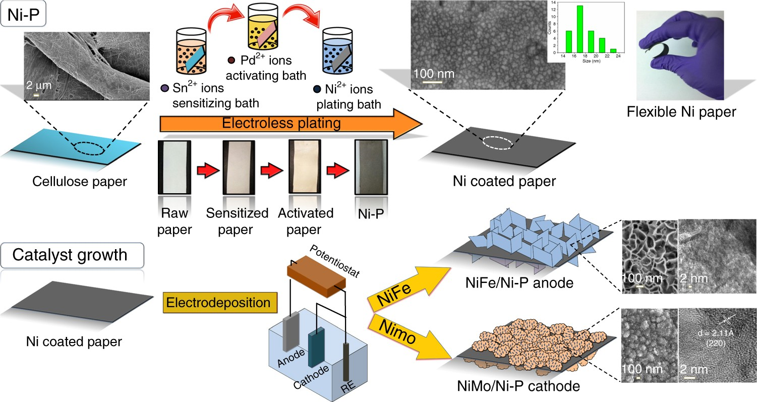 Value added transformation of ubiquitous substrates into