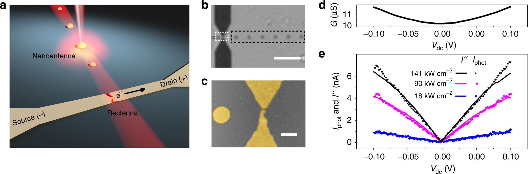 Optical wireless link between a nanoscale antenna and a ... on