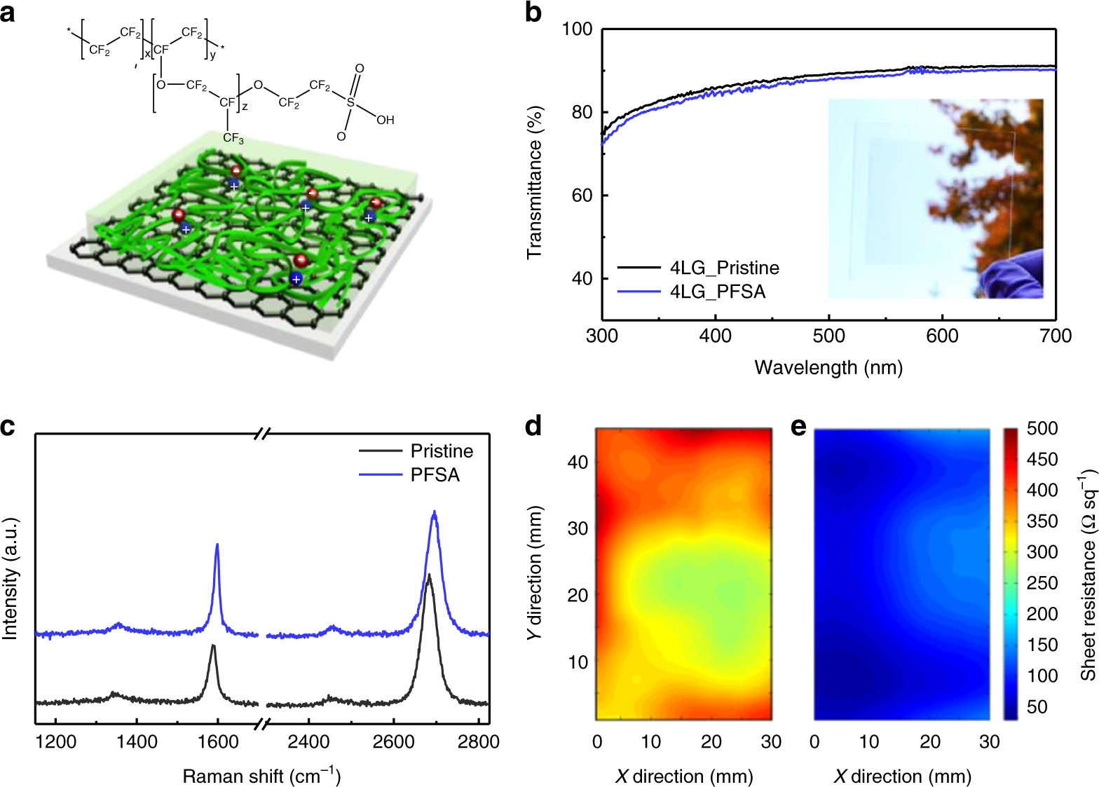 Extremely Stable Graphene Electrodes Doped With Macromolecular Acid Interactive Voltage Divider Calculator Conceptselectronicscom Nature Communications