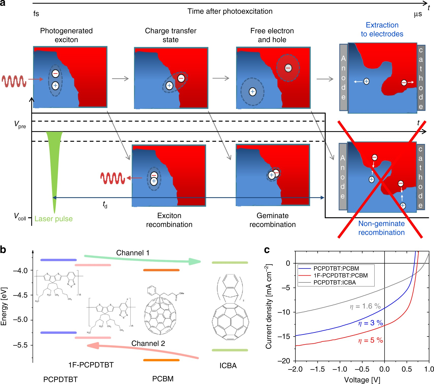 Probing The Pathways Of Free Charge Generation In Organic Bulk Solar Cell 1v Curves And Equivalent Circuit Courtesy Agilent Heterojunction Cells Nature Communications