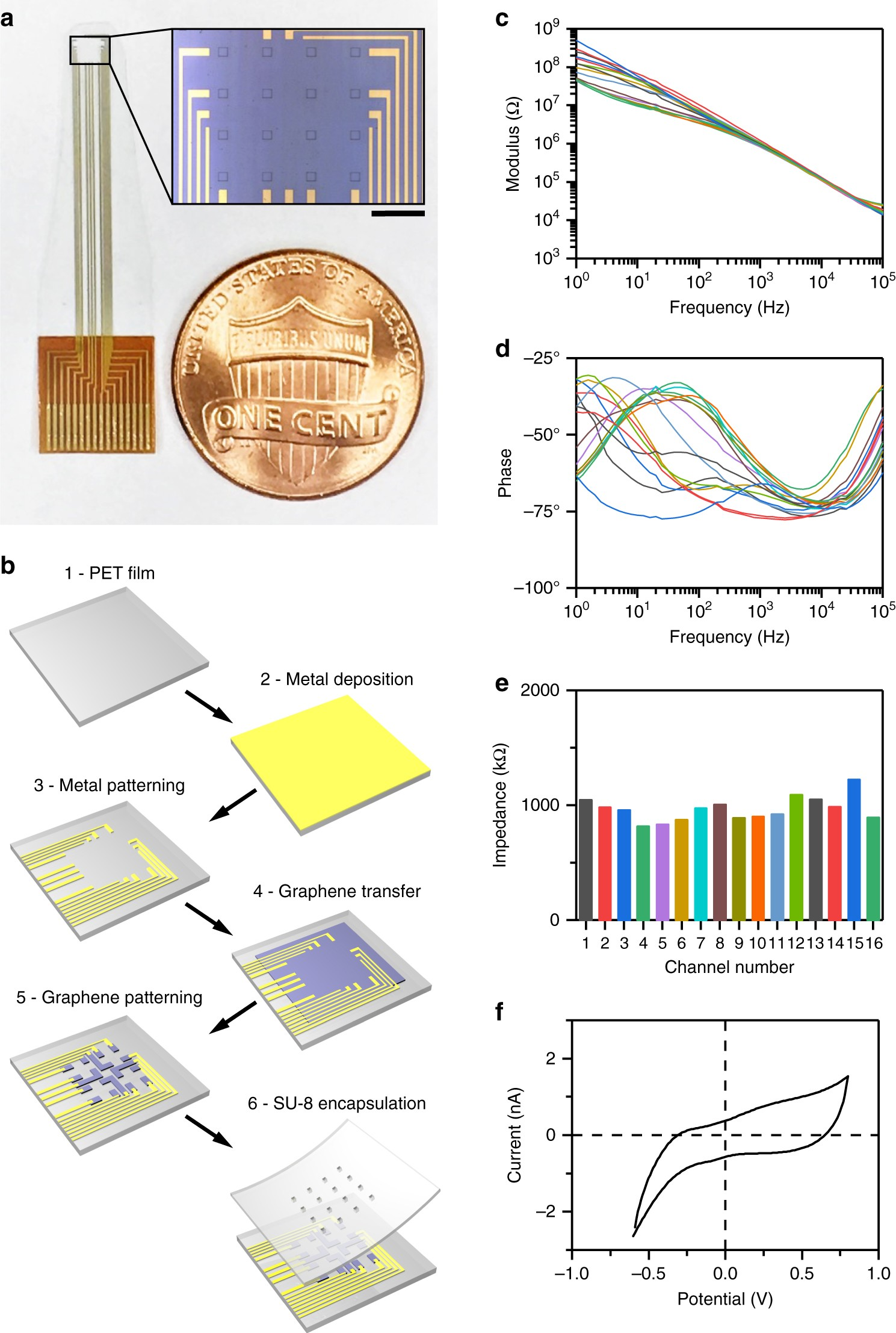 Deep 2 Photon Imaging And Artifact Free Optogenetics Through Metal Detector Circuits Also Bat Schematic In Addition Transparent Graphene Microelectrode Arrays Nature Communications