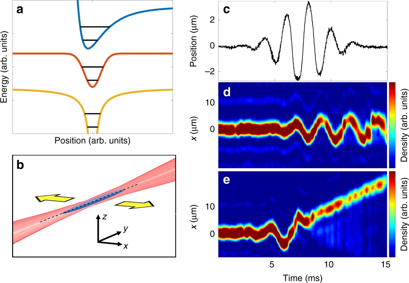 Quantum simulation of ultrafast dynamics using trapped ultracold