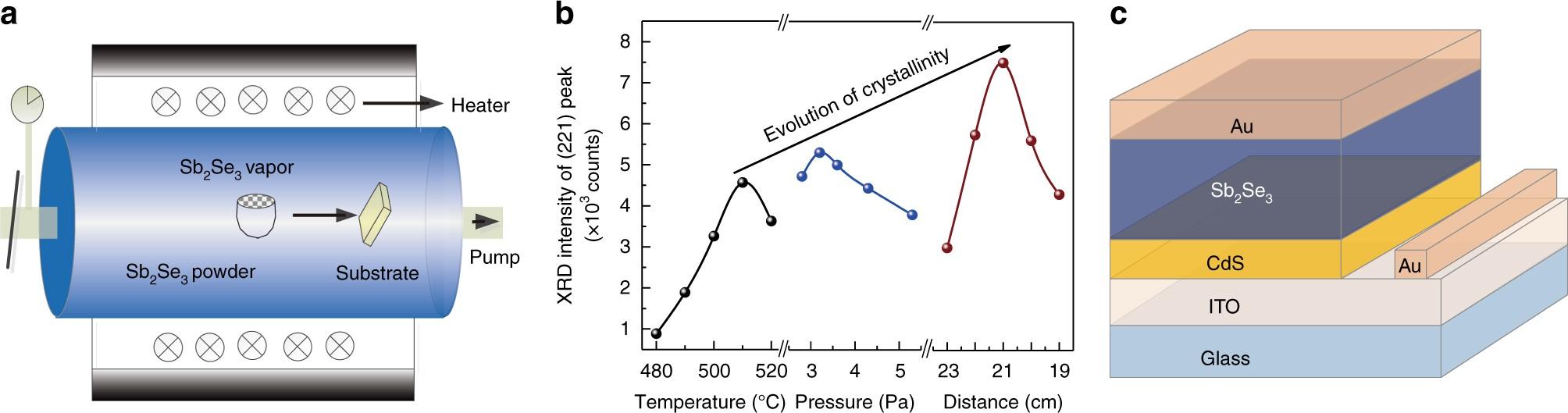 Vapor transport deposition of antimony selenide thin film ... on