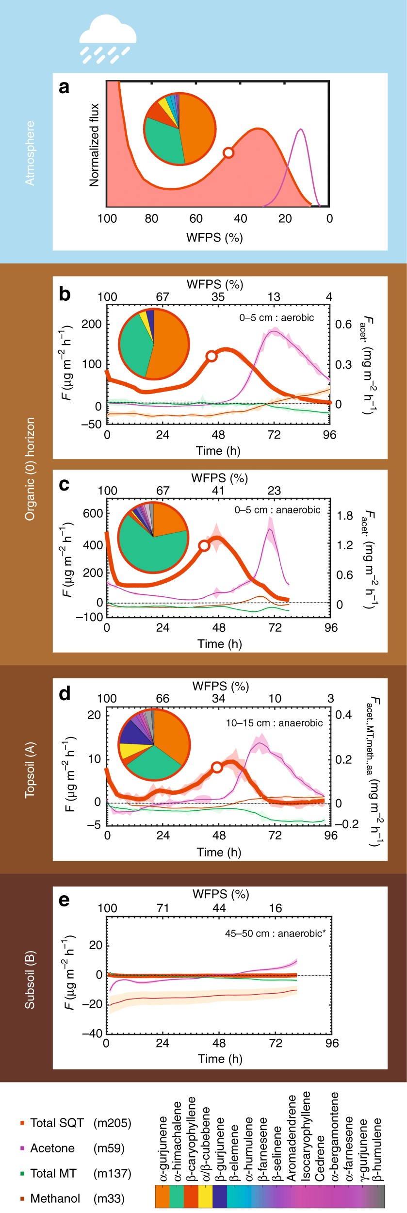 Strong Sesquiterpene Emissions From Amazonian Soils - Nature Communications